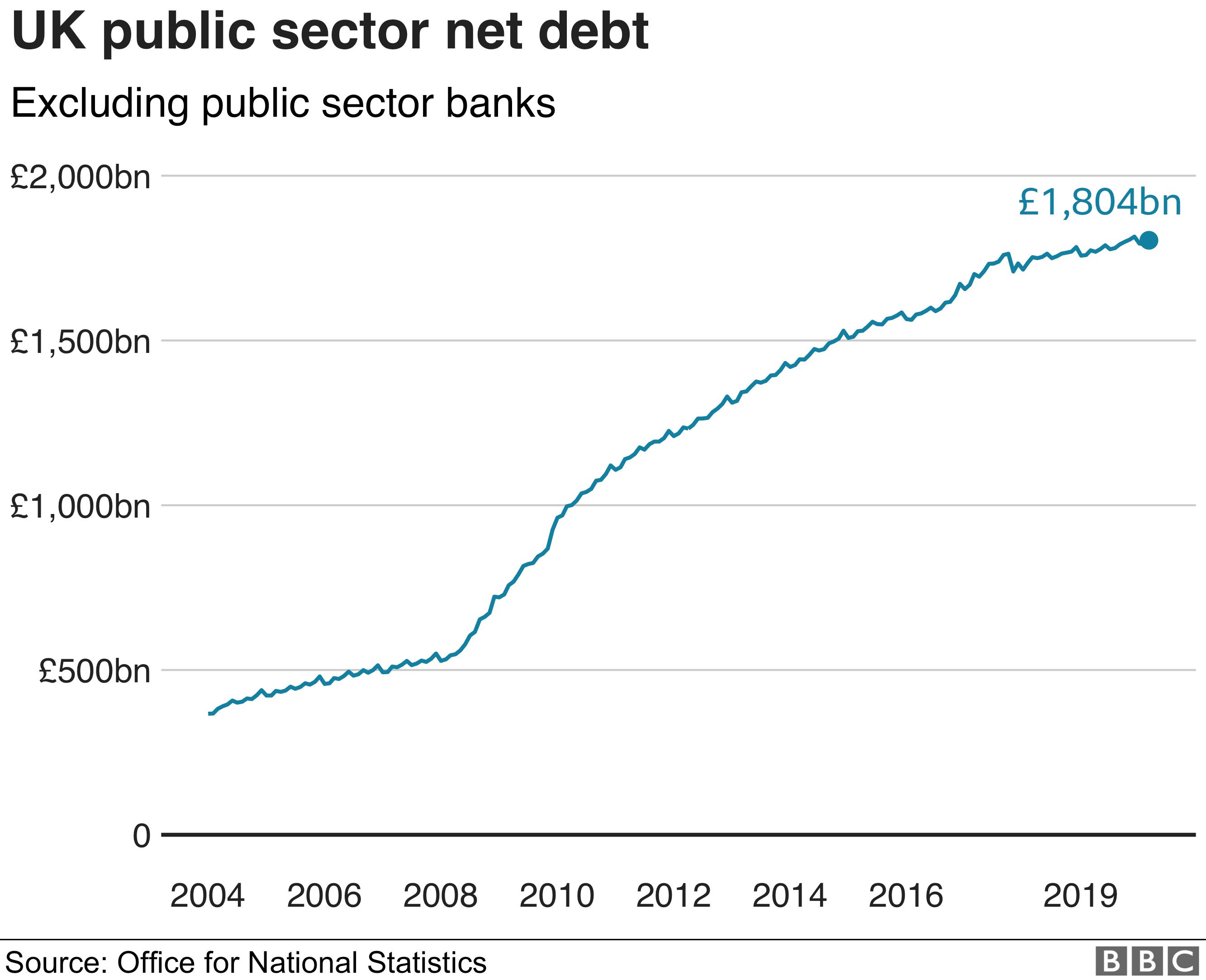 UK public sector debt