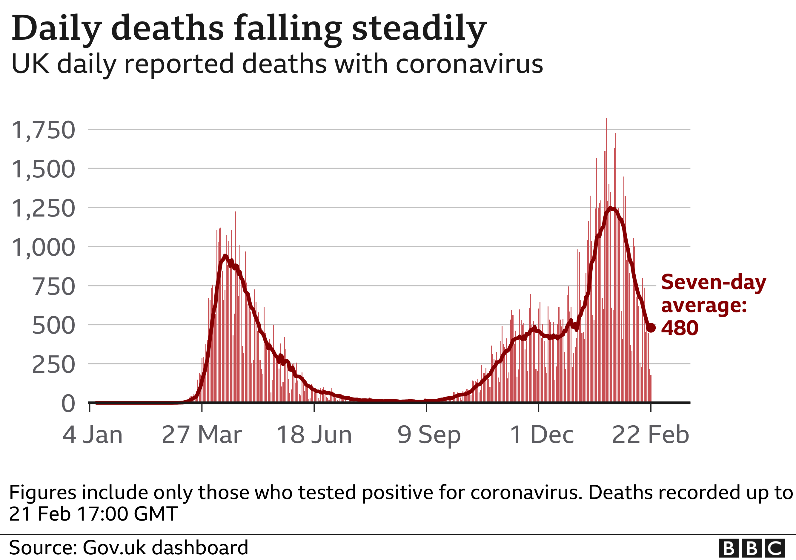 Chart shows daily deaths are falling steadily. Updated 22 Feb.