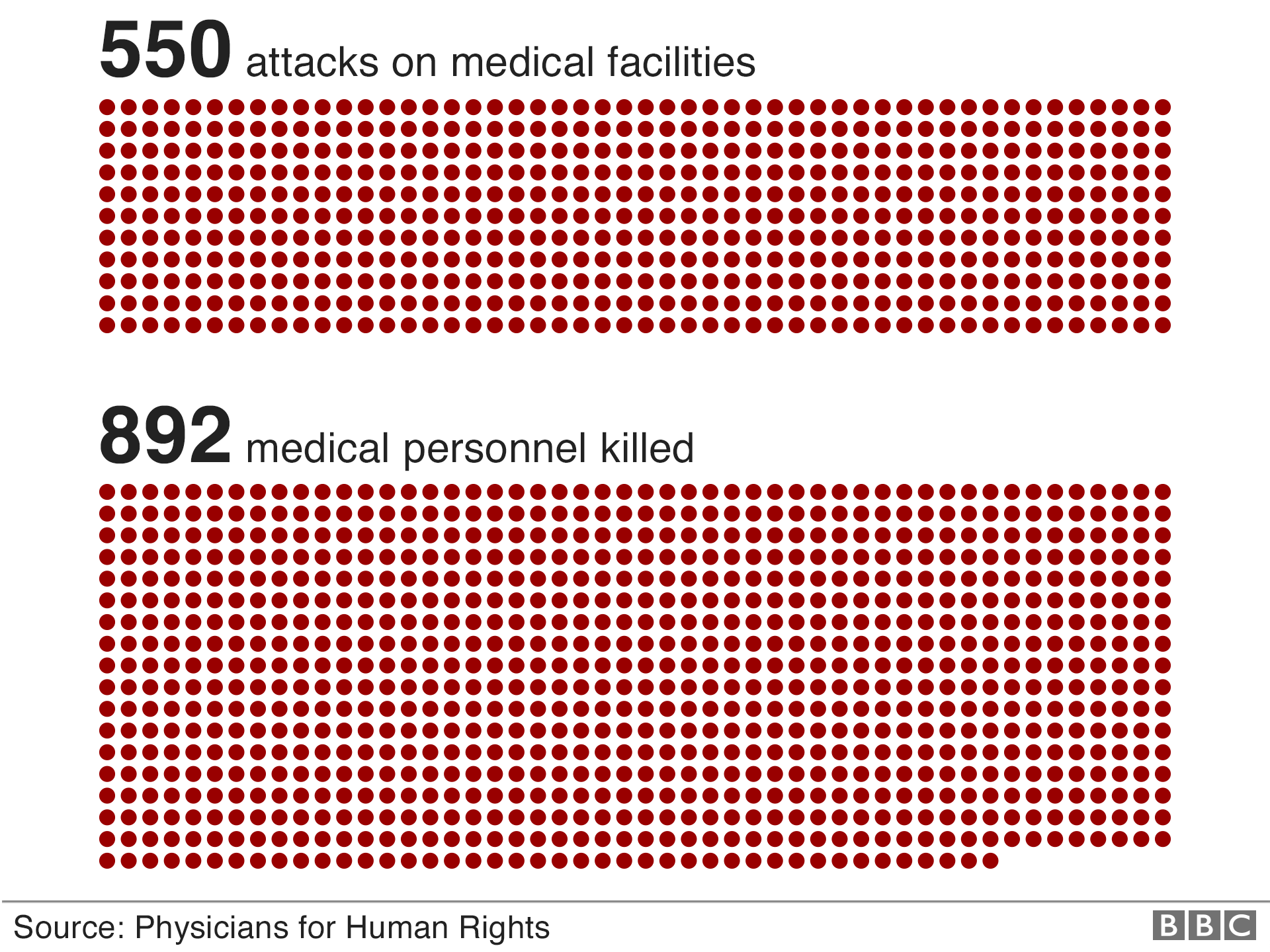 Chart showing how there have been 550 attacks on medical facilities