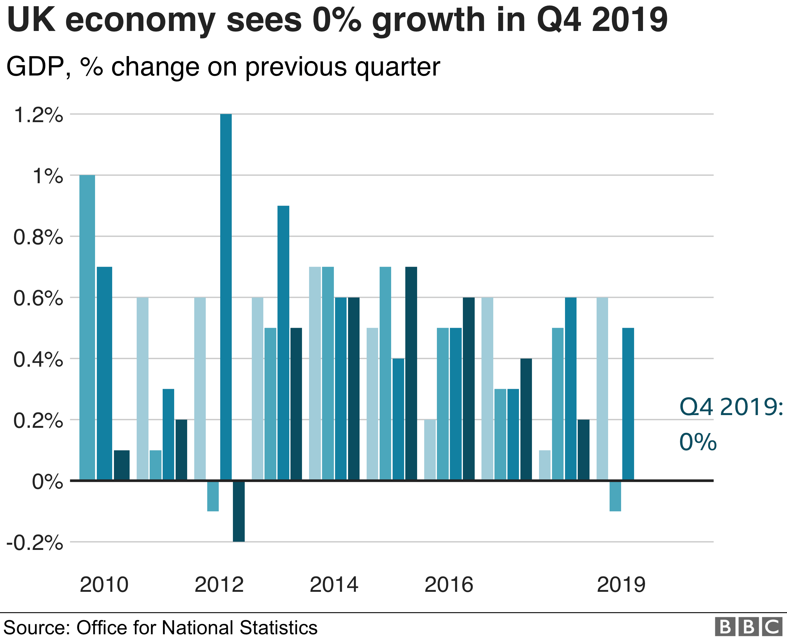 Quarterly growth chart