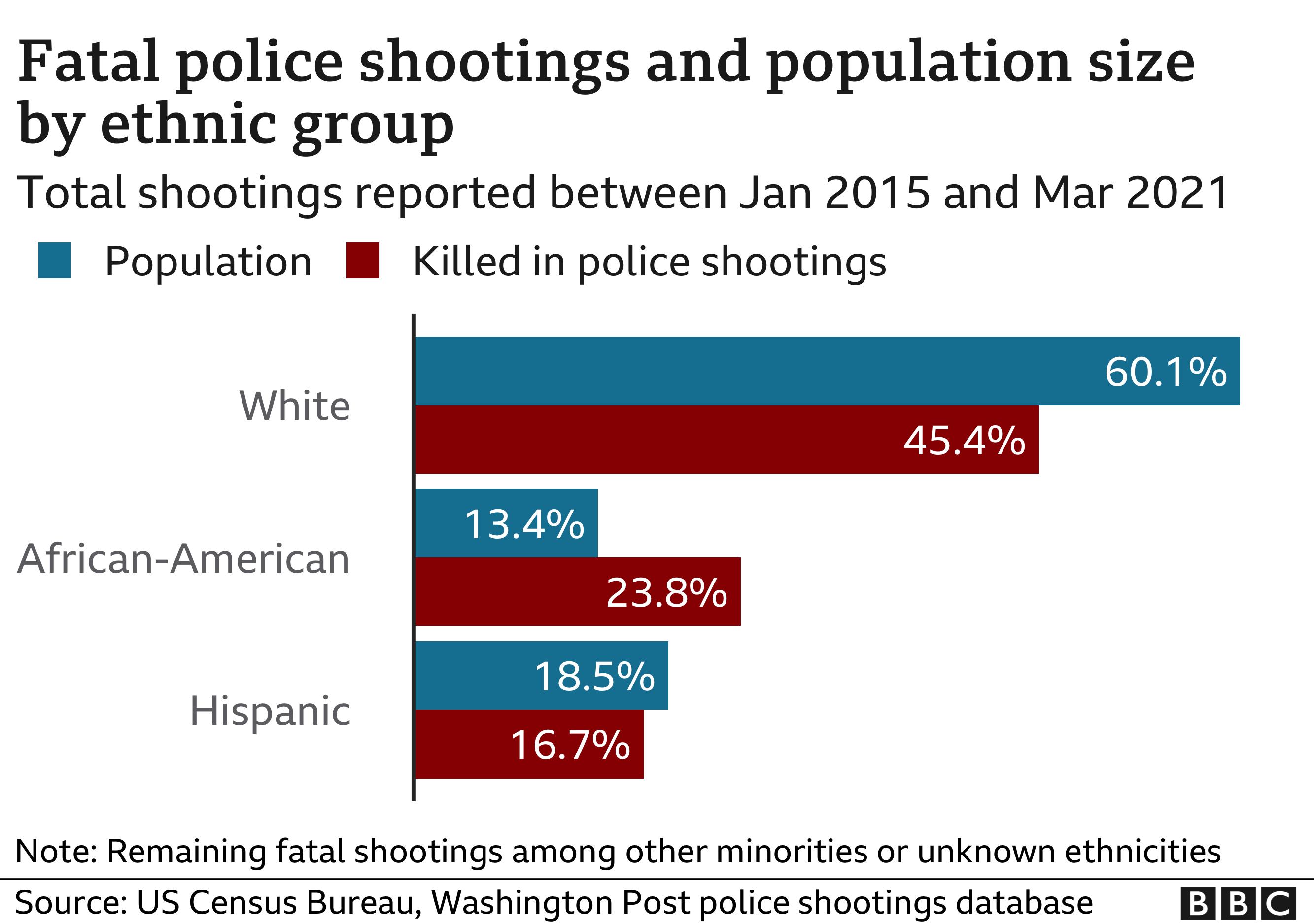 Fatal shootings chart