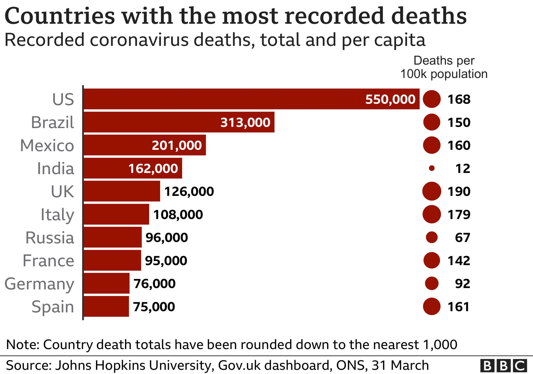 Chart comparing countries' Covid-related deaths