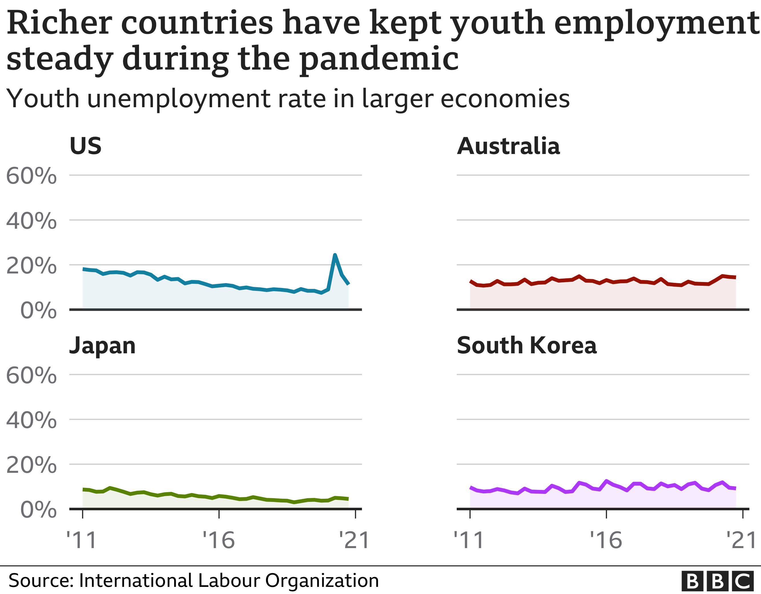 Chart showing high youth unemployment in Argentina, Brazil, Peru and South Africa