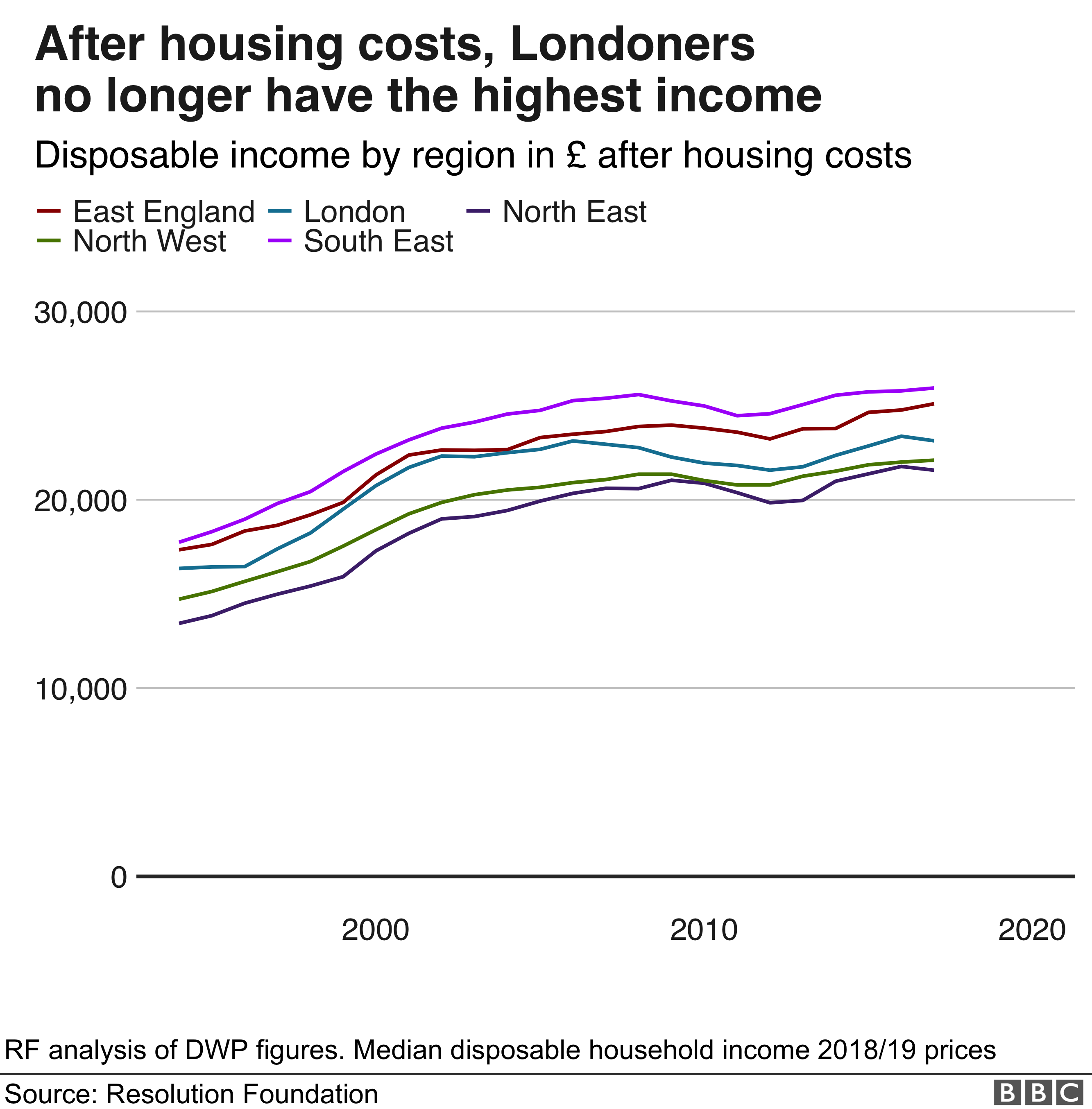 Chart showing disposable income after housing costs