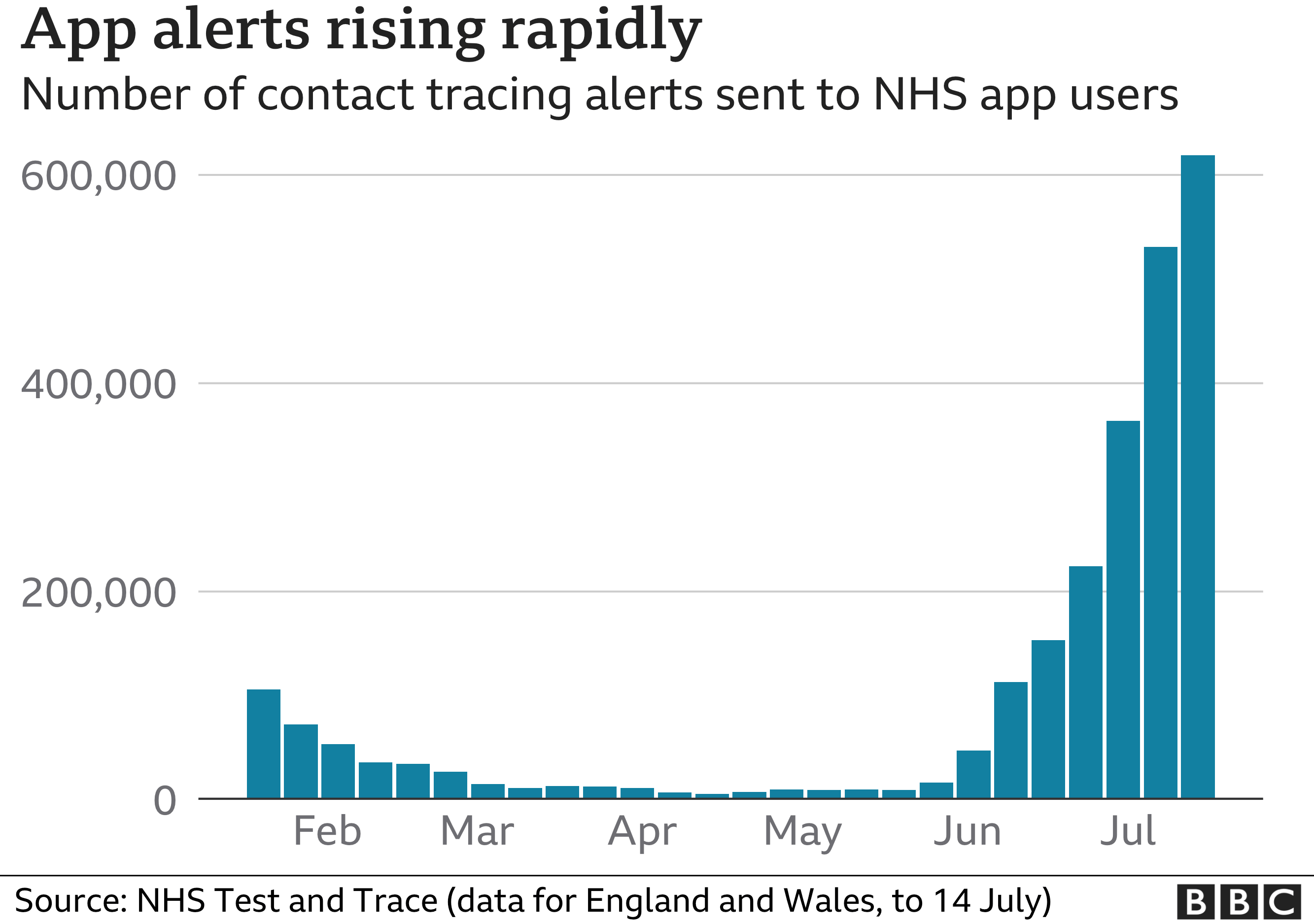 Graphic showing app alerts in England and Wales rising rapidly since June 2021