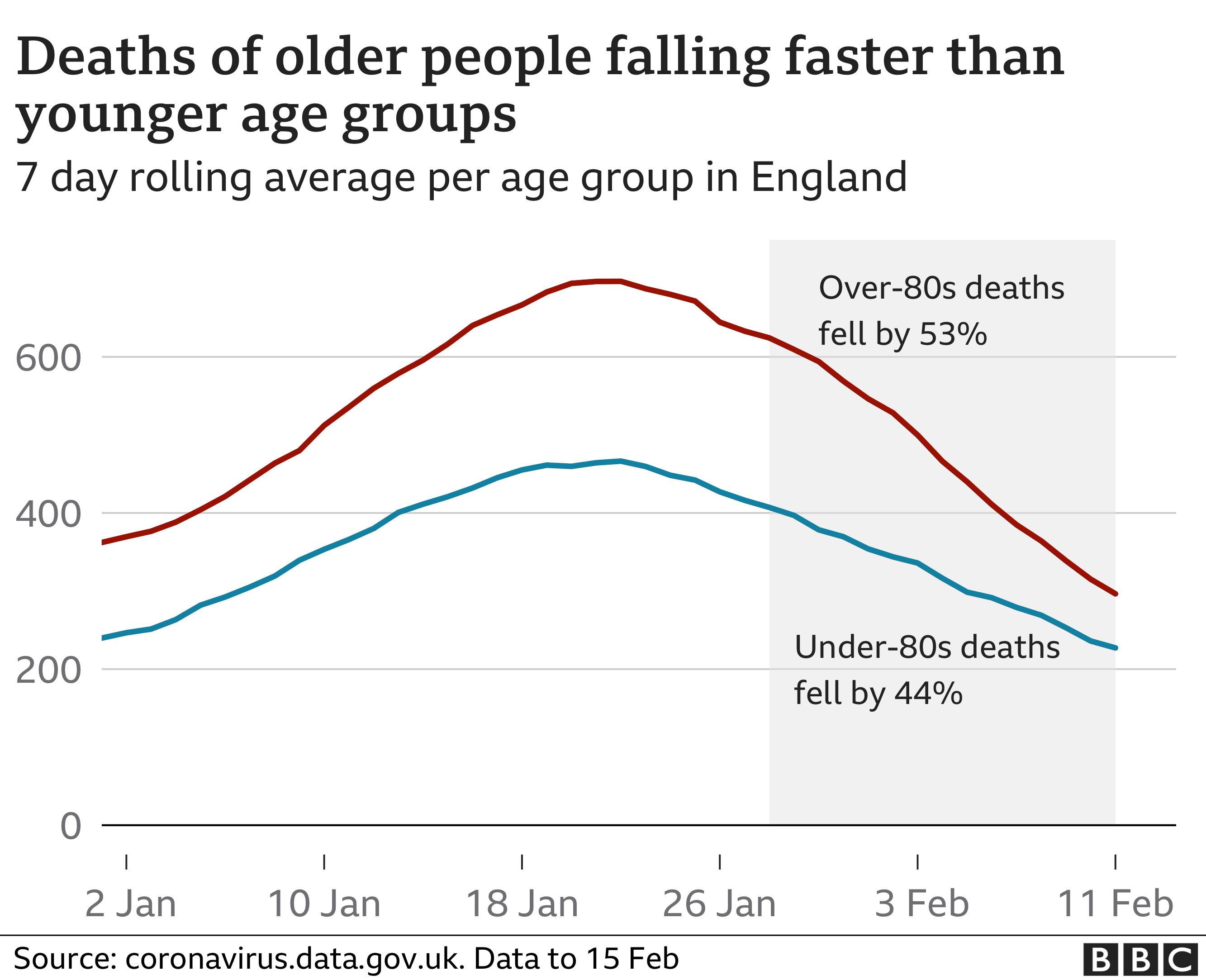 Chart showing that deaths for people aged 80+ are falling faster than under-80s.