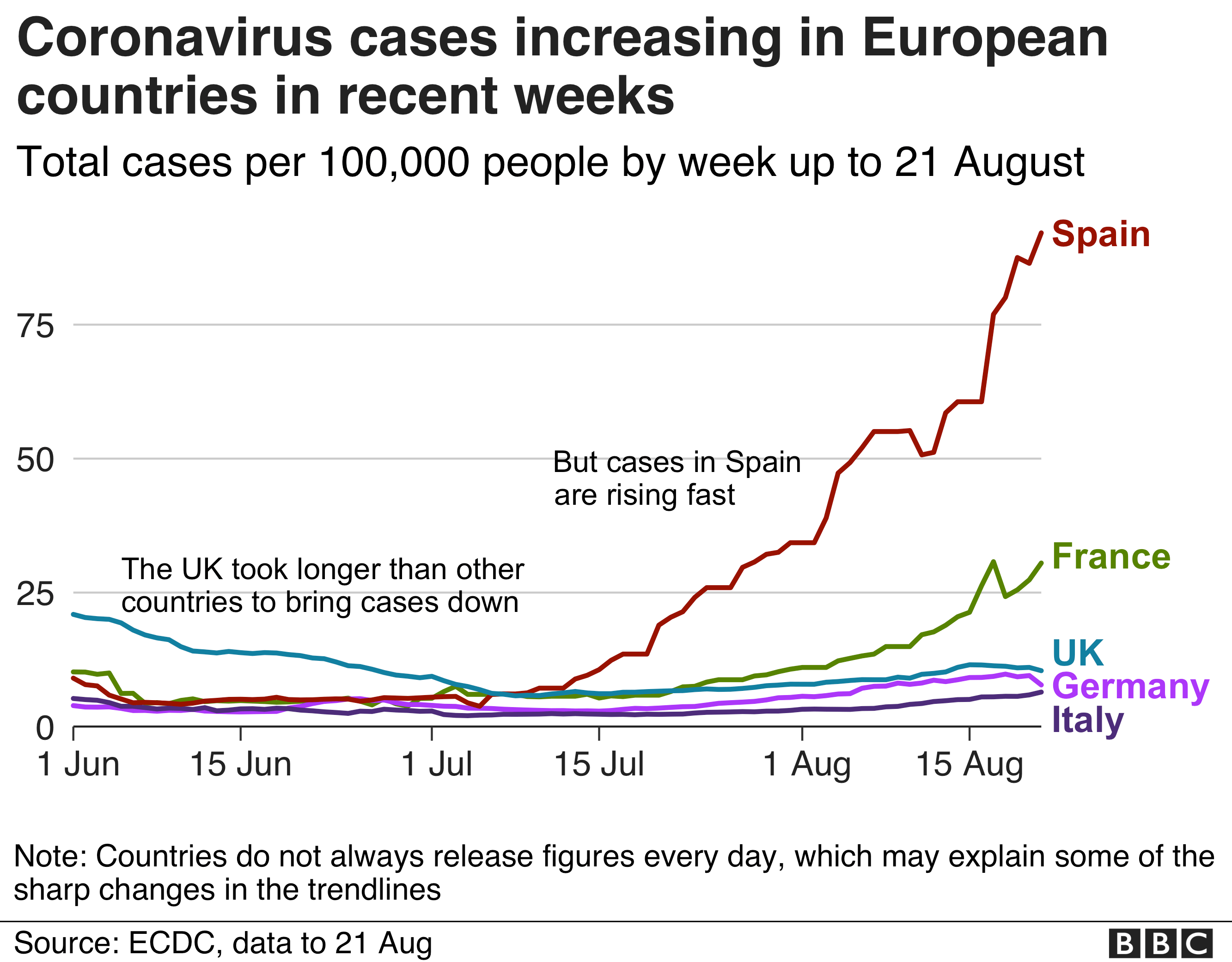 Chart showing cases per 100,000 people in Spain, Germany, Italy, France and the UK up to 21 August