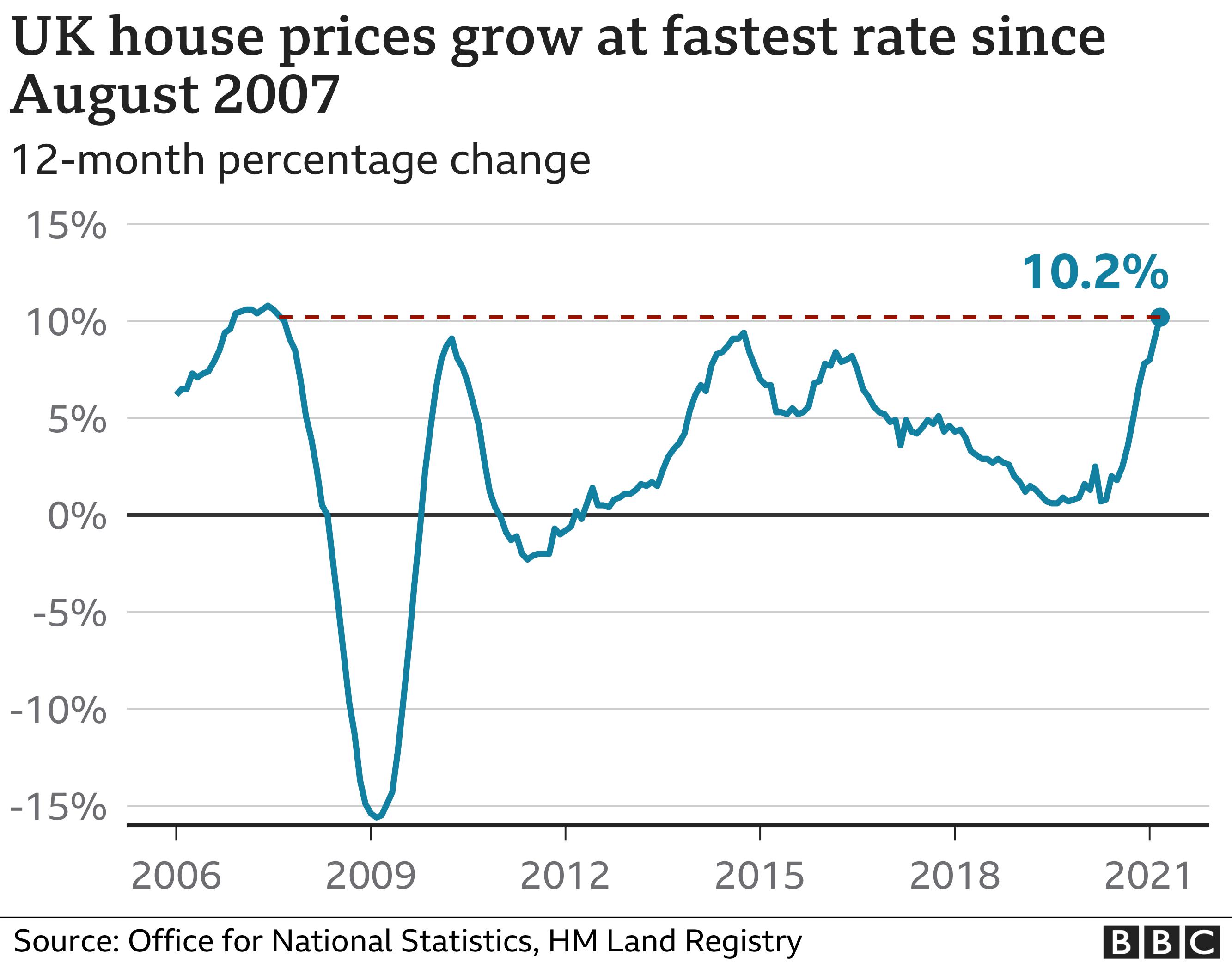 UK house price growth chart