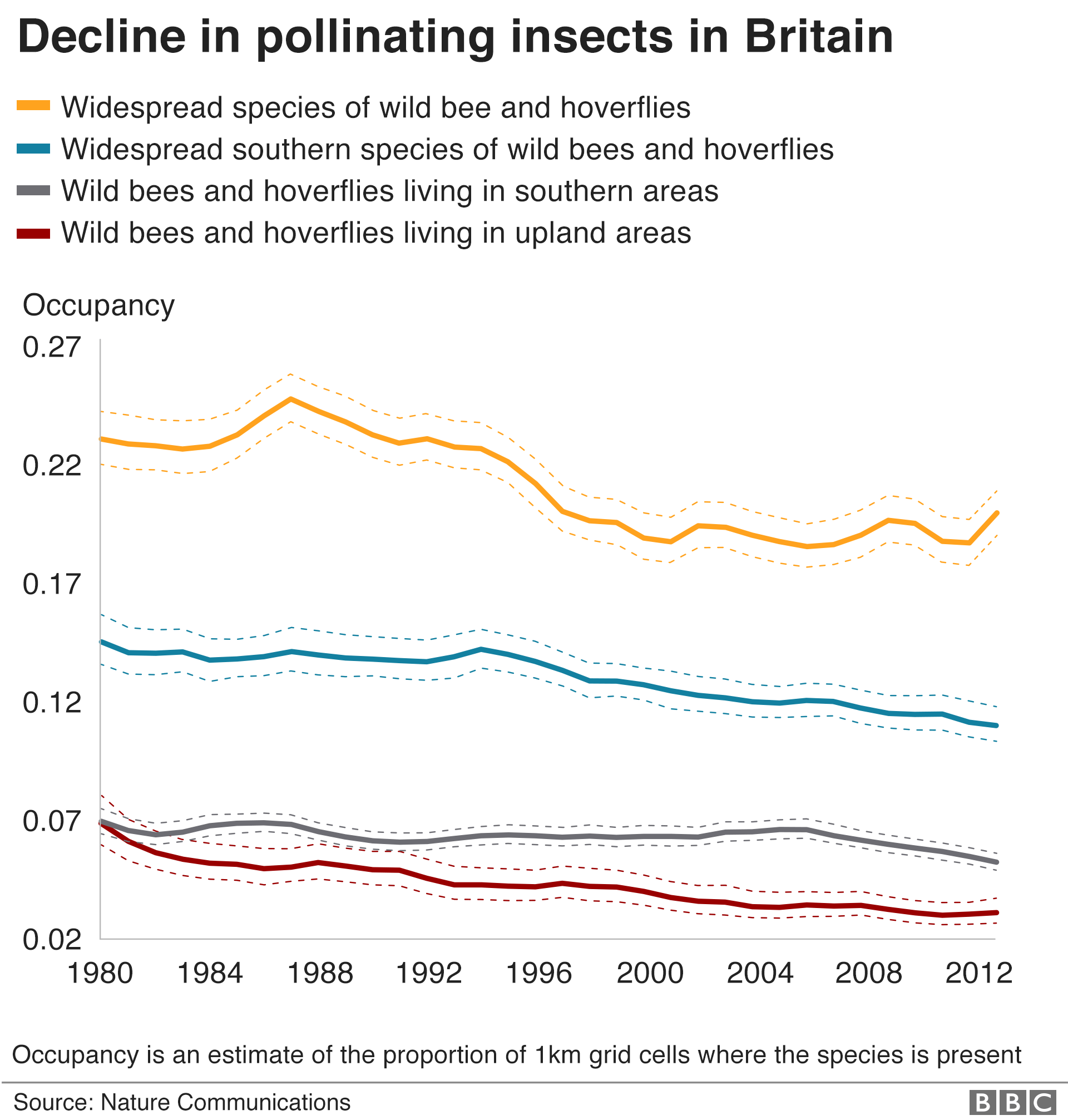 Decline of pollinating insects in Britain