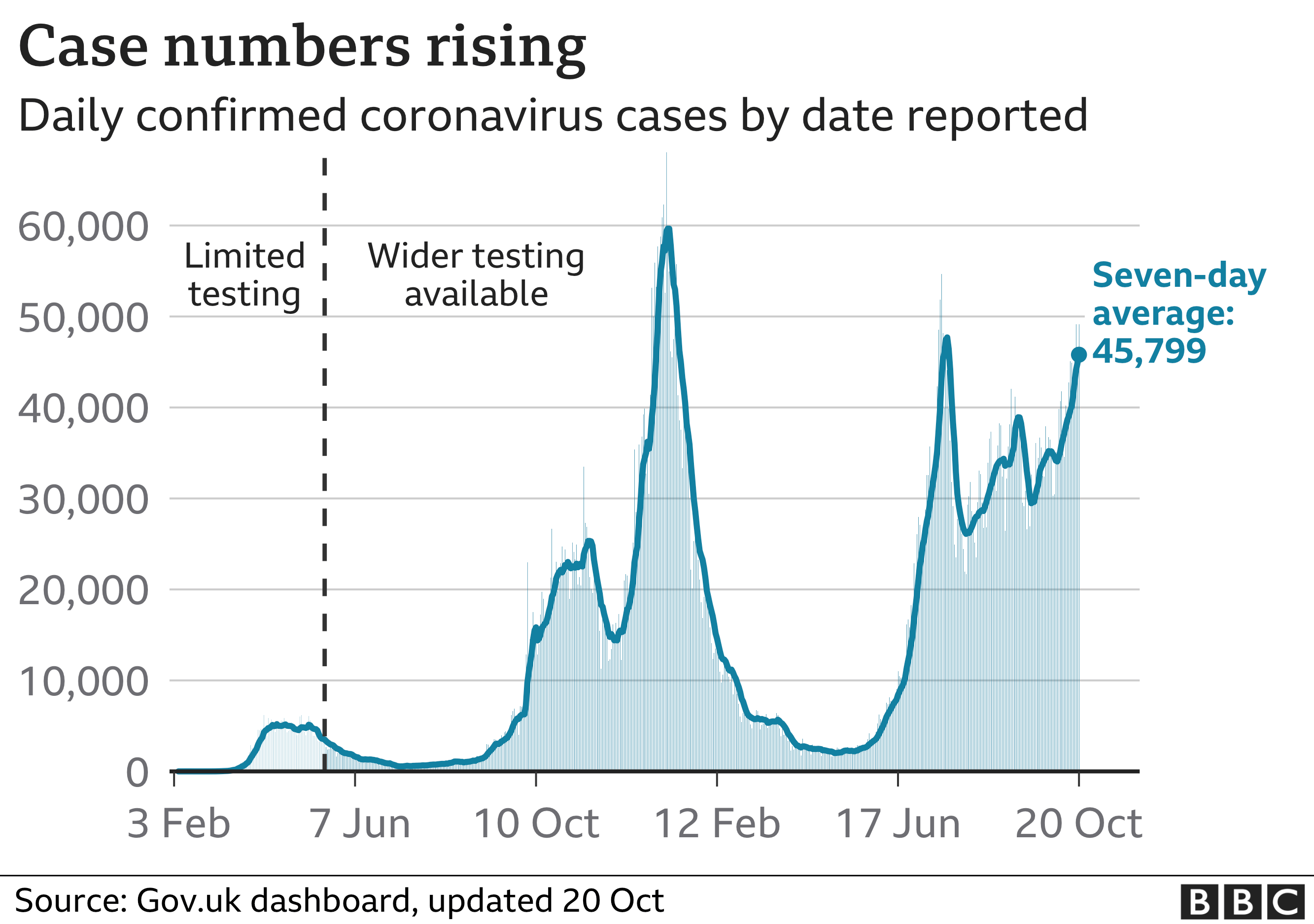 Chart showing that the number of daily cases are rising. Updated 20 October