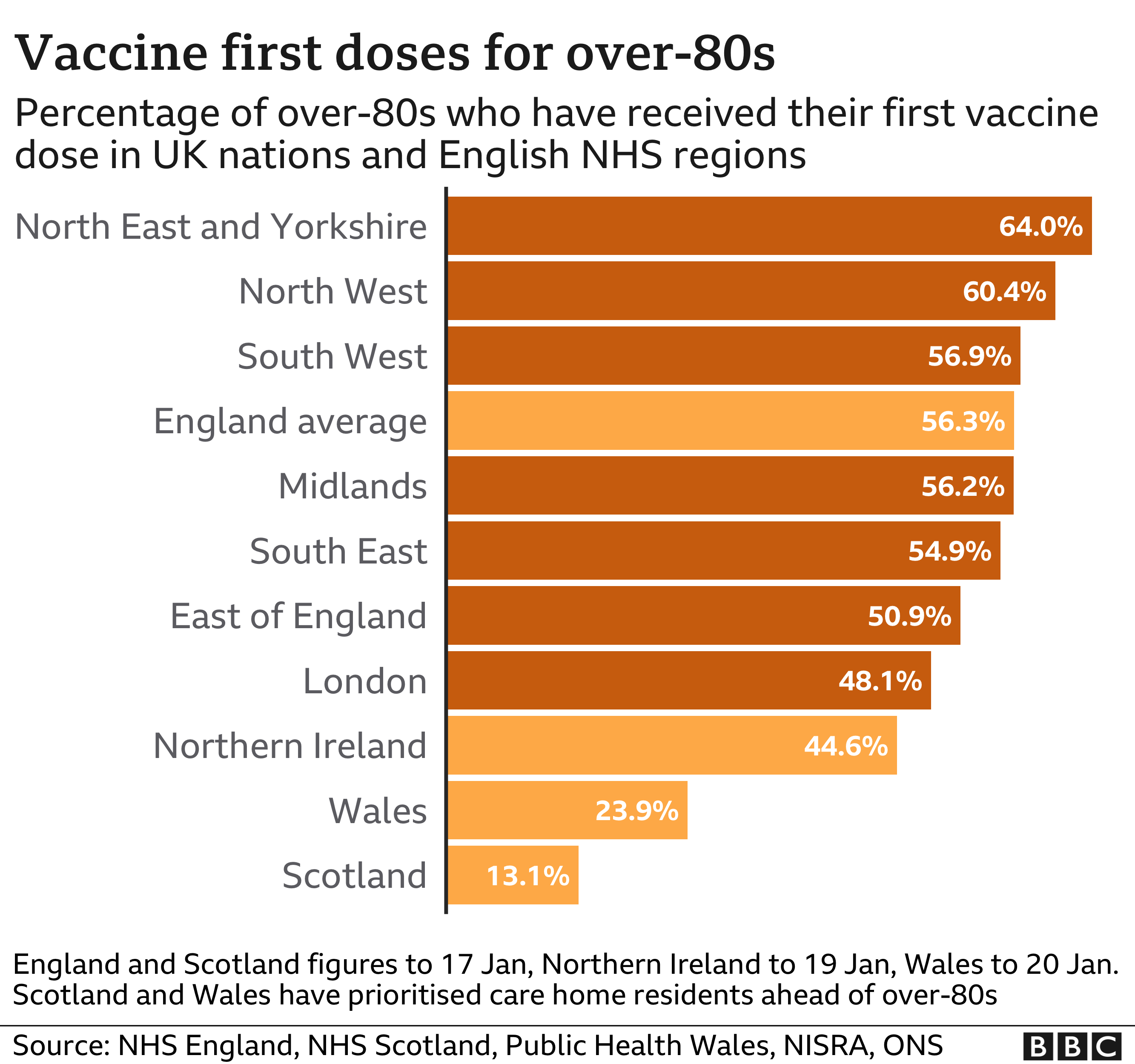 Vaccine doses for over 80s so far around the UK