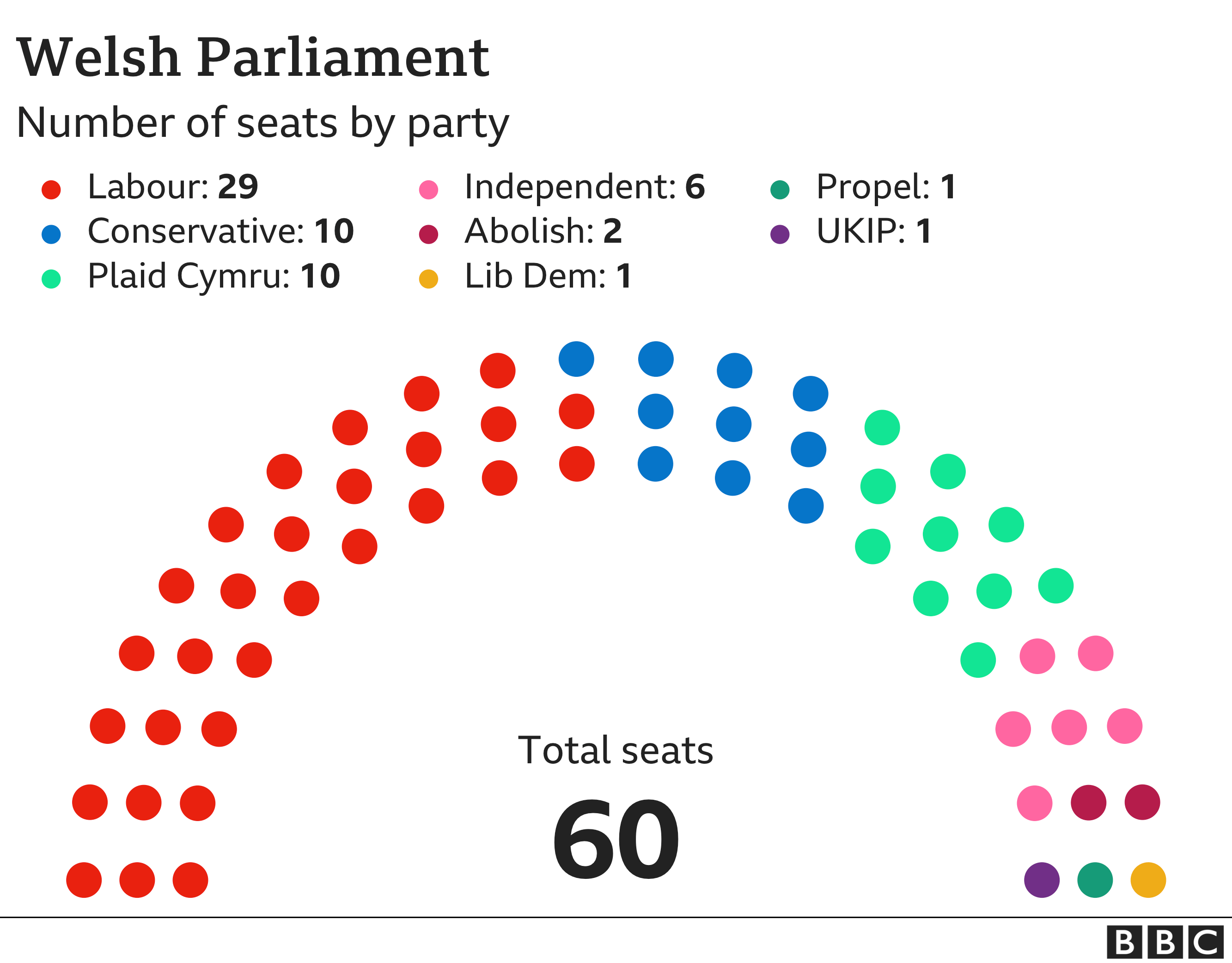 Diagram showing the number of seats by party