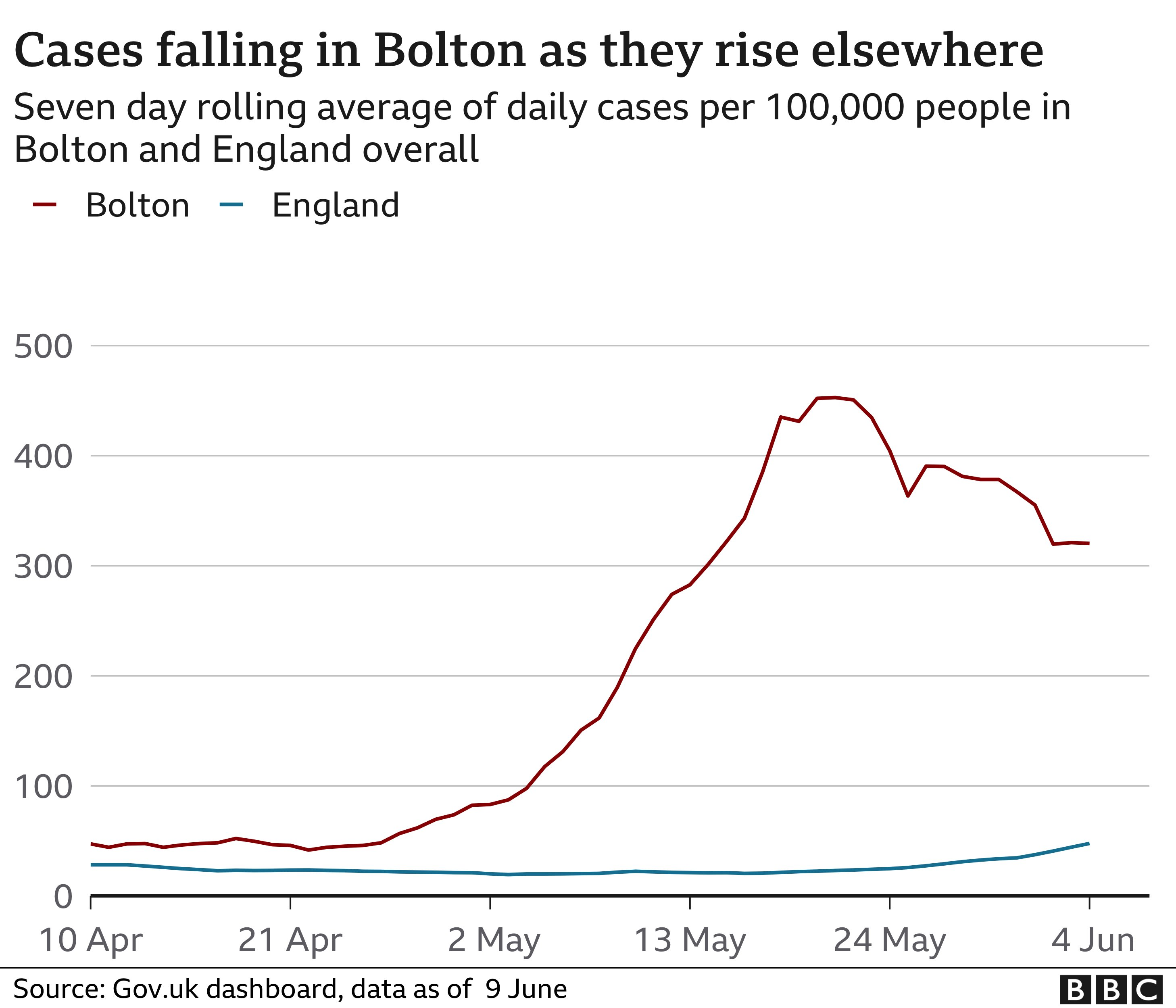 Graph showing falling cases in Bolton compared to England average