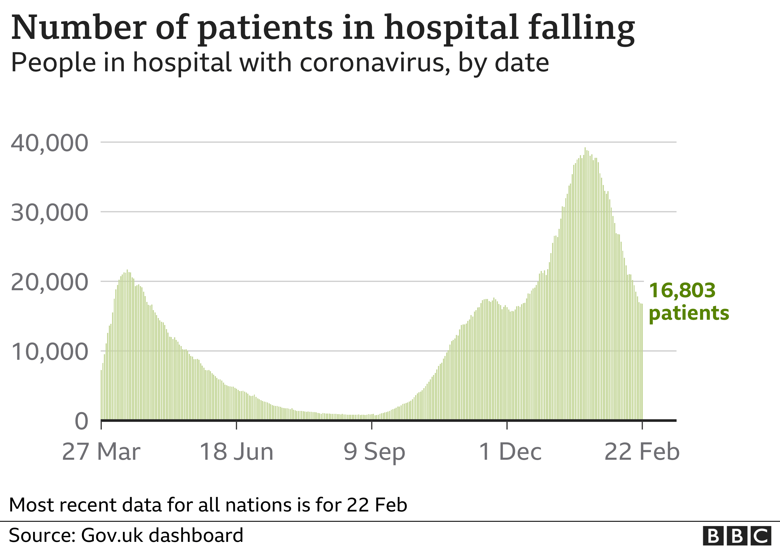 Chart showing hospital admissions now falling