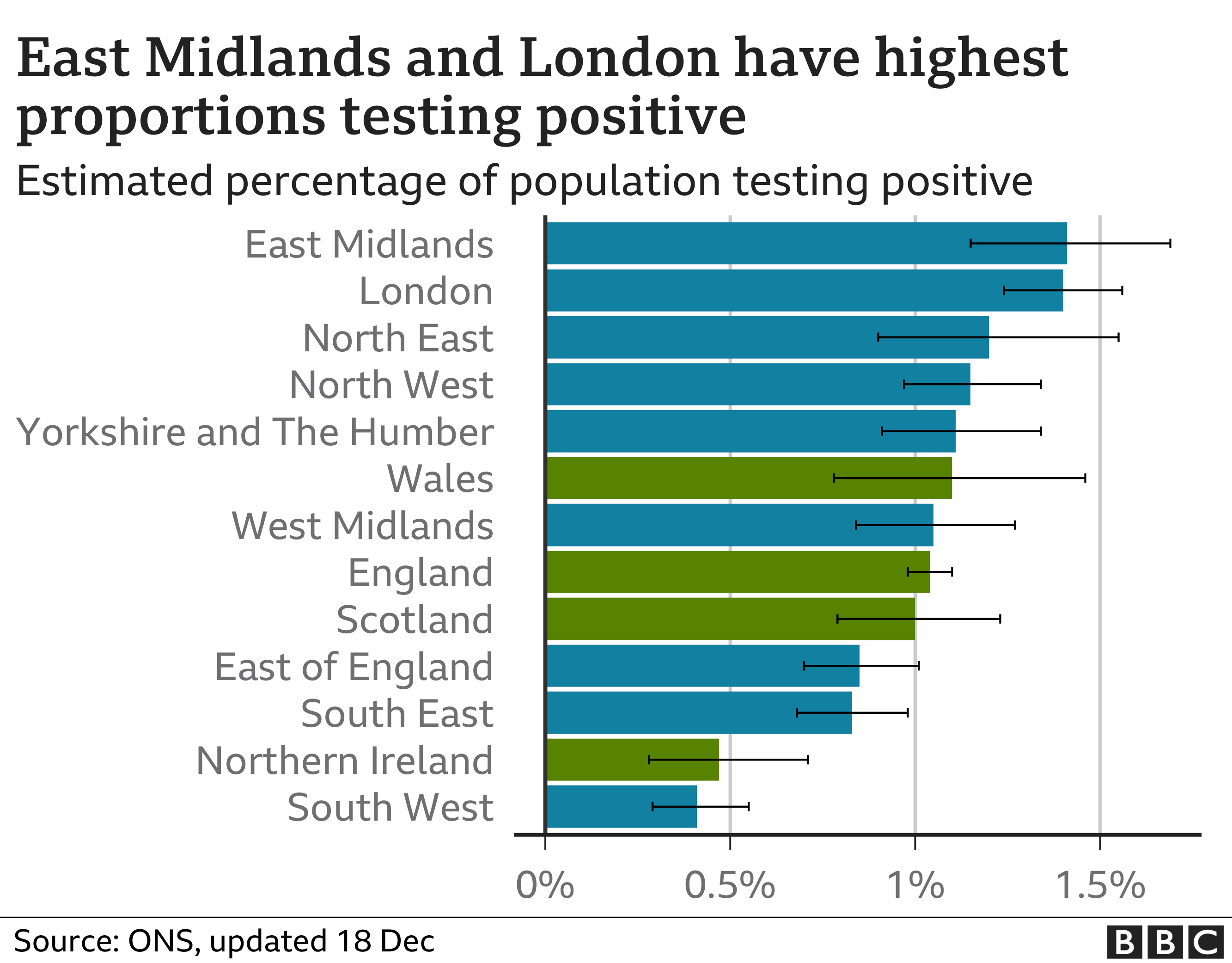 east midlands and london have highest proportions testing positive - chart