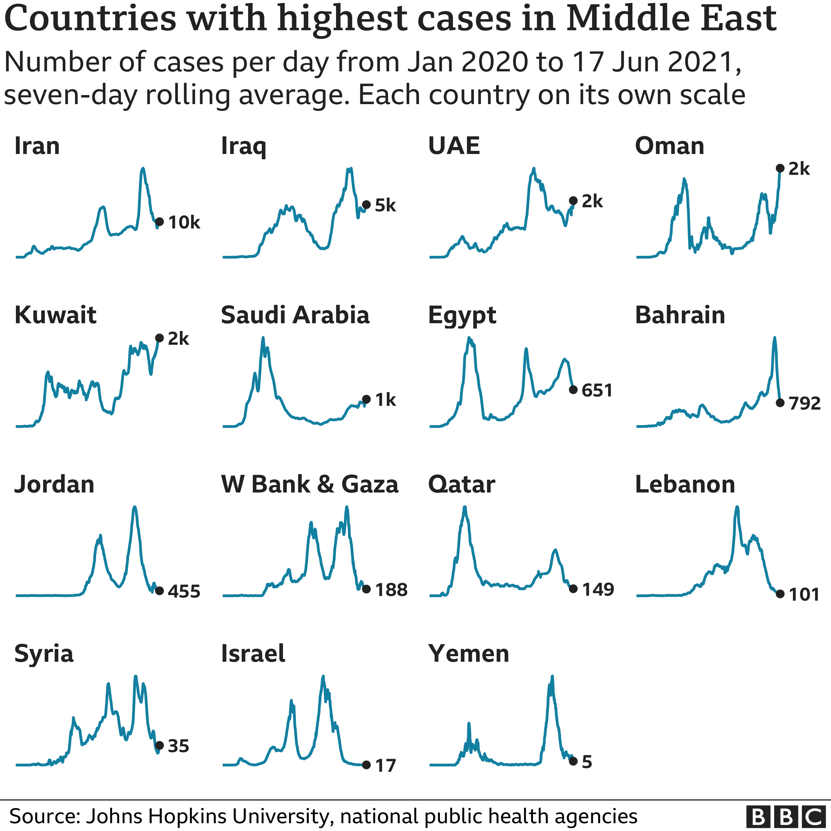 Chart showing the countries in the Middle East with the highest average number of cases in the last week. Updated 18 June.