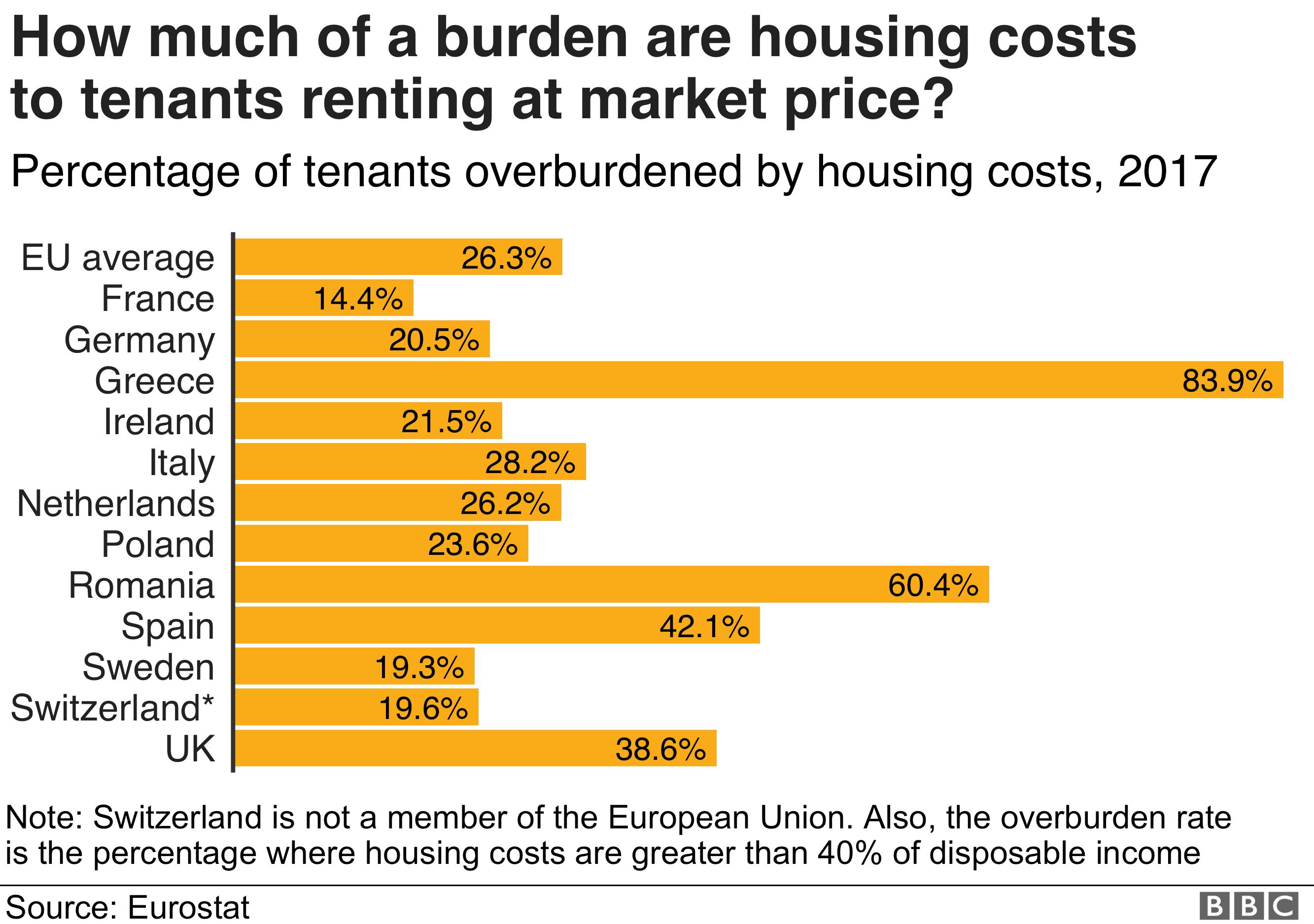 Burden of housing costs in EU - graphic