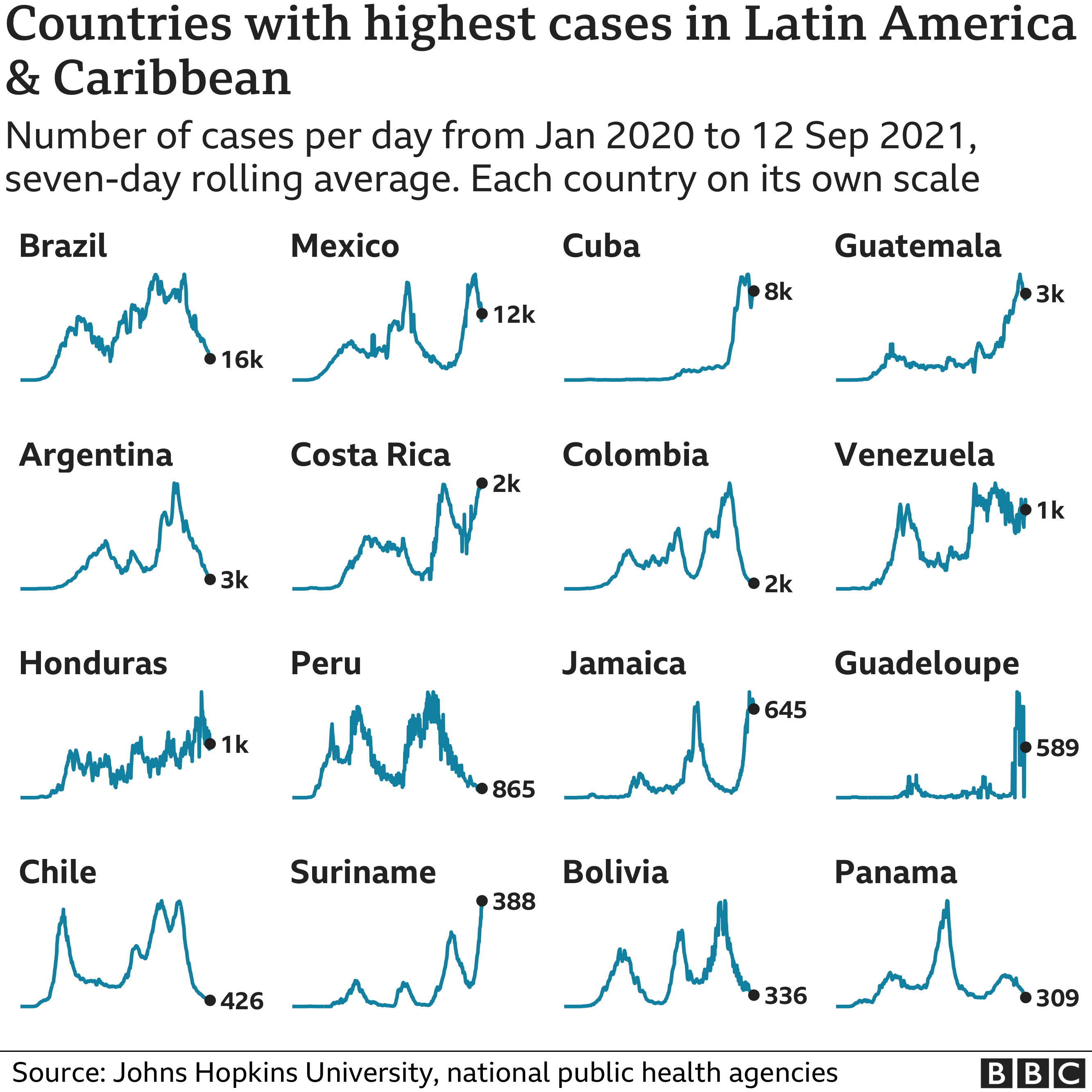 Chart showing the countries in Latin America and the Caribbean with the highest average number of cases in the last week. Updated 13 September.
