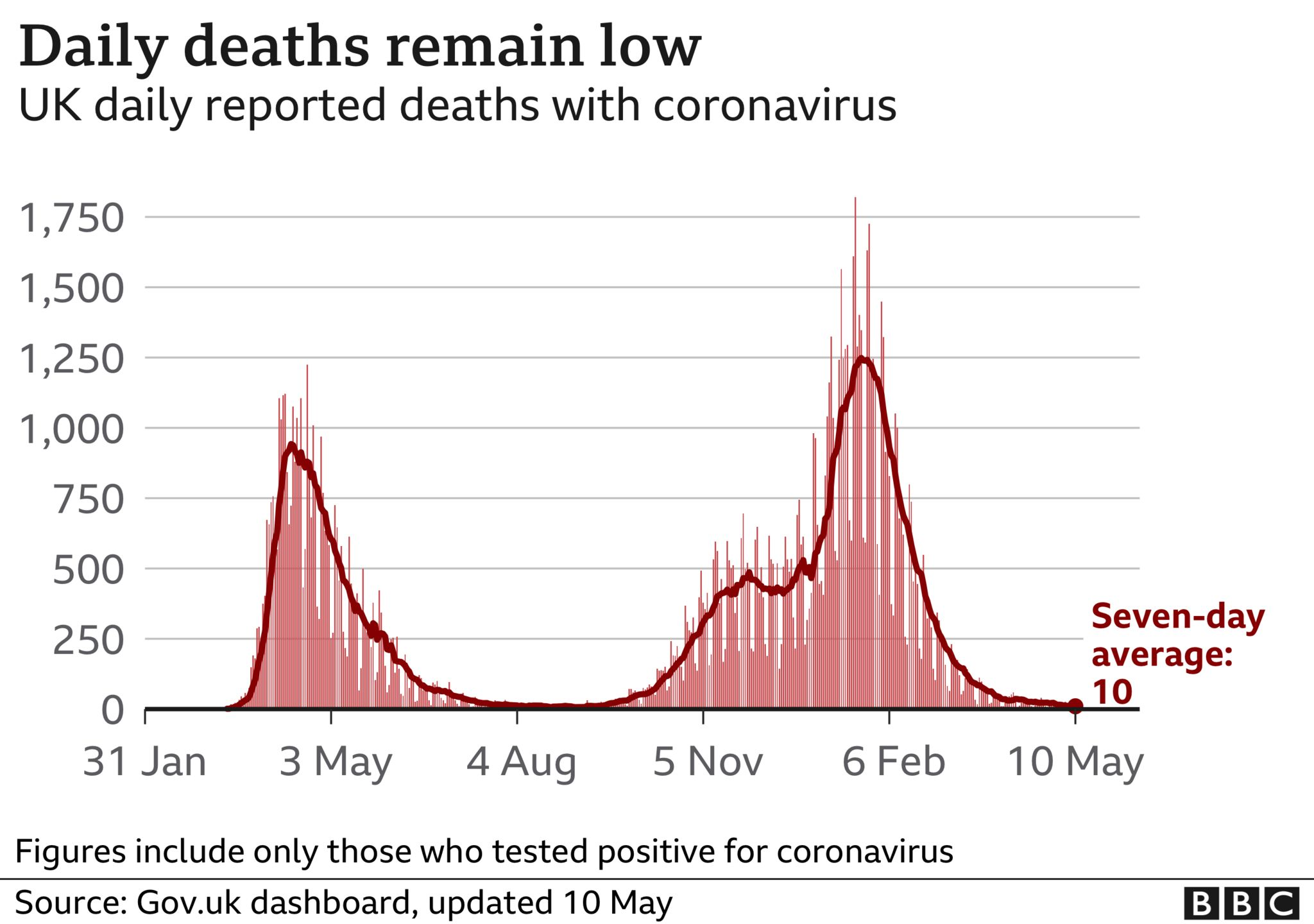 Chart showing UK daily Covid deaths