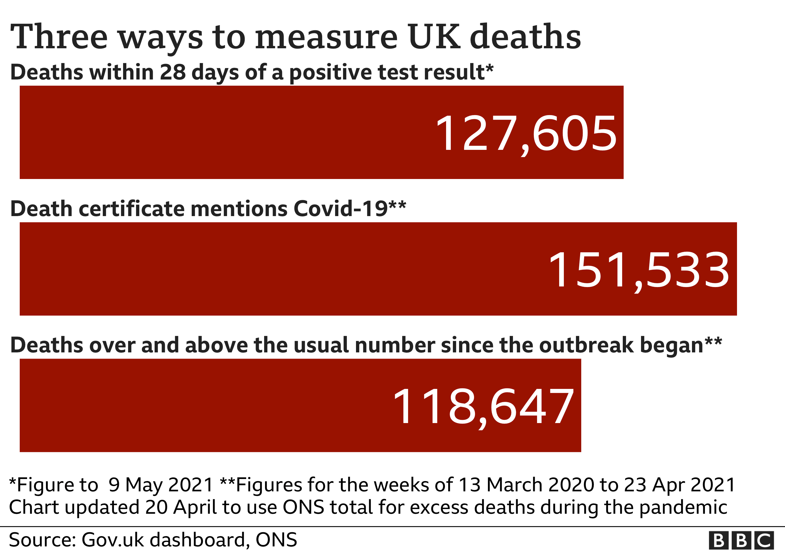 Chart shows three different death totals - government stats count every death within 28 days of Covid test - this total is now 127,605. The total number of deaths where death certificates mention Covid-19 is now 151,533, while the number of deaths above 'normal' for the time of year is 118,647. Updated 9 May