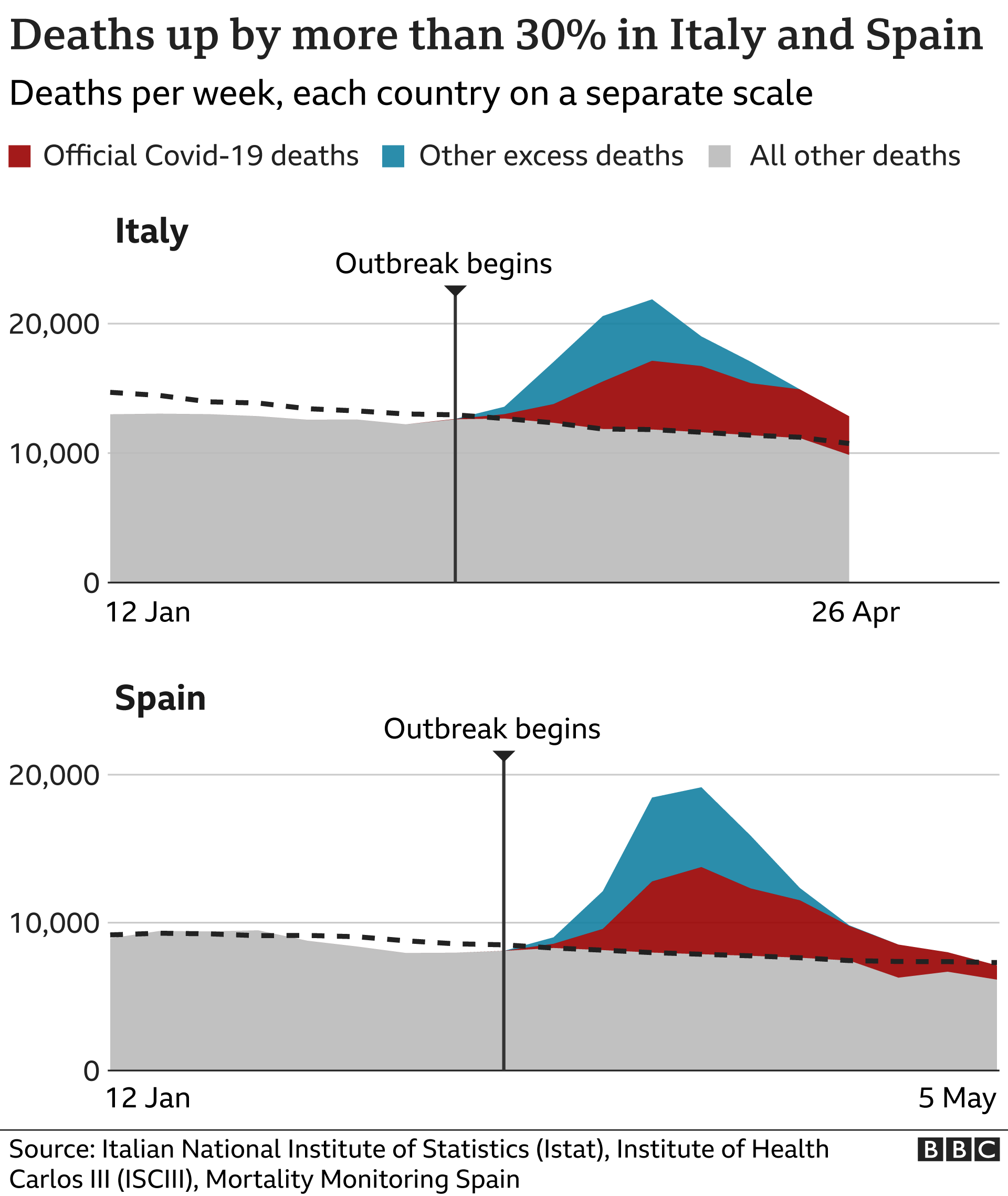 Chart comparing excess deaths in Italy versus Spain