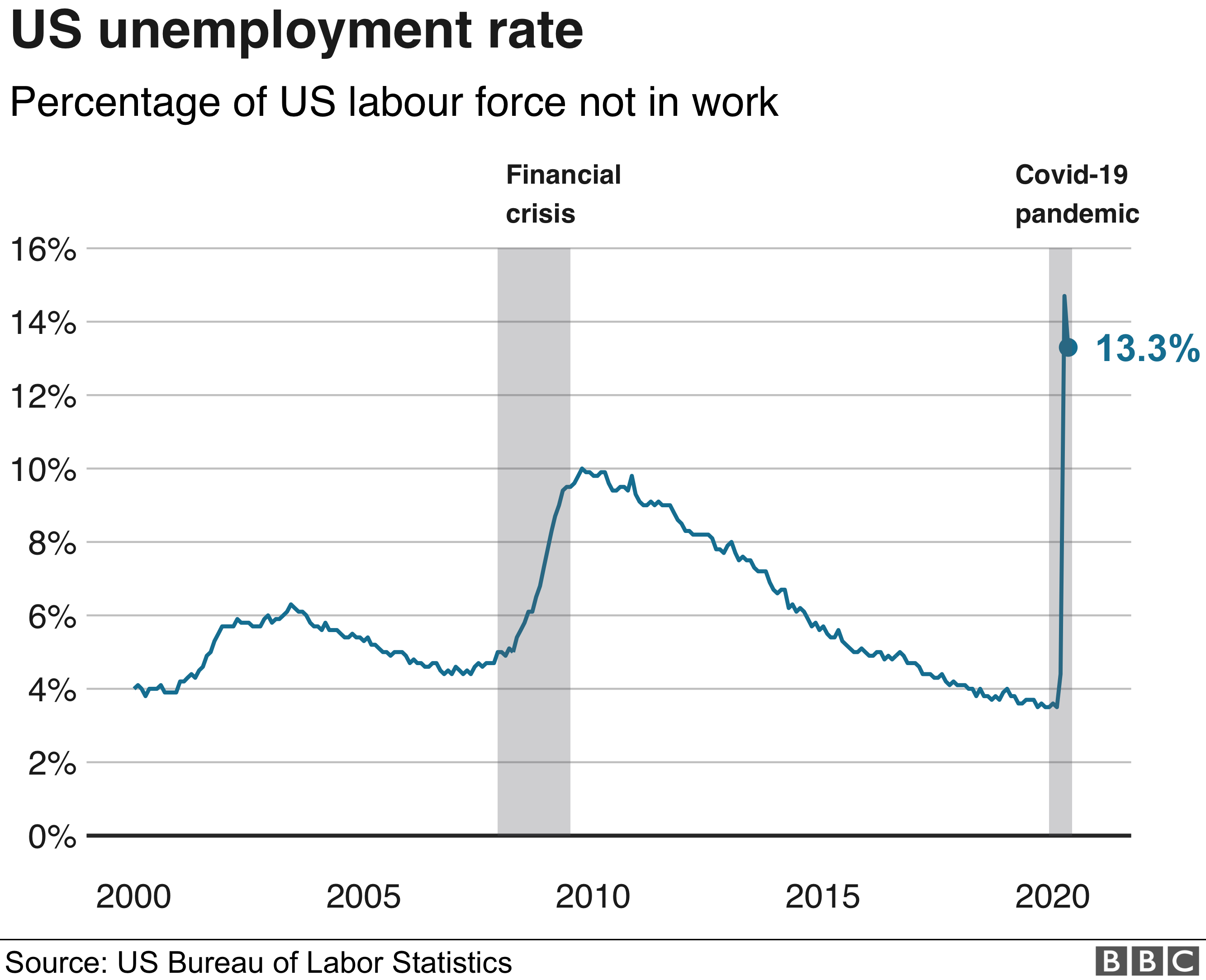 Chart showing US unemployment rate
