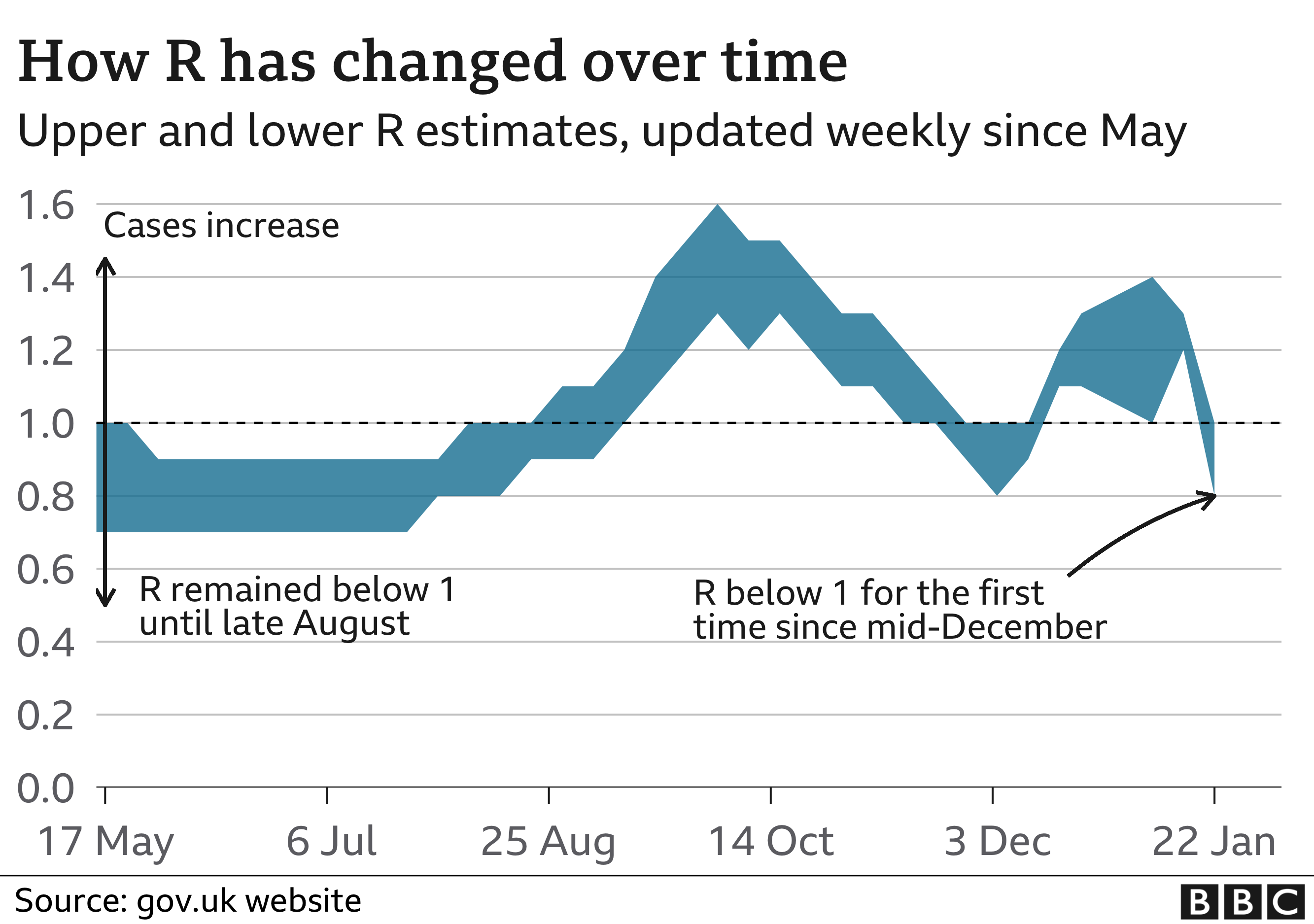 Chart showing how the R number estimates have changed since May 2020
