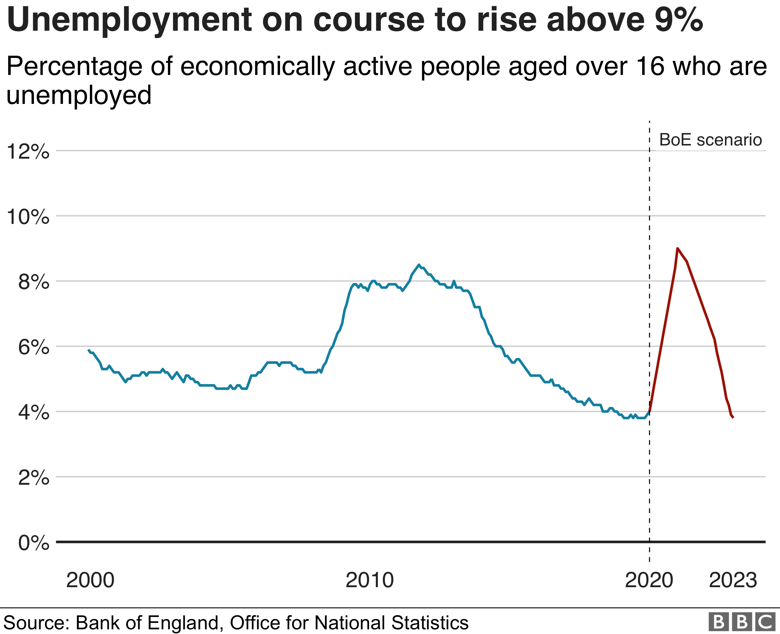 Unemployment scenario will climb above the rate seen in the financial crisis