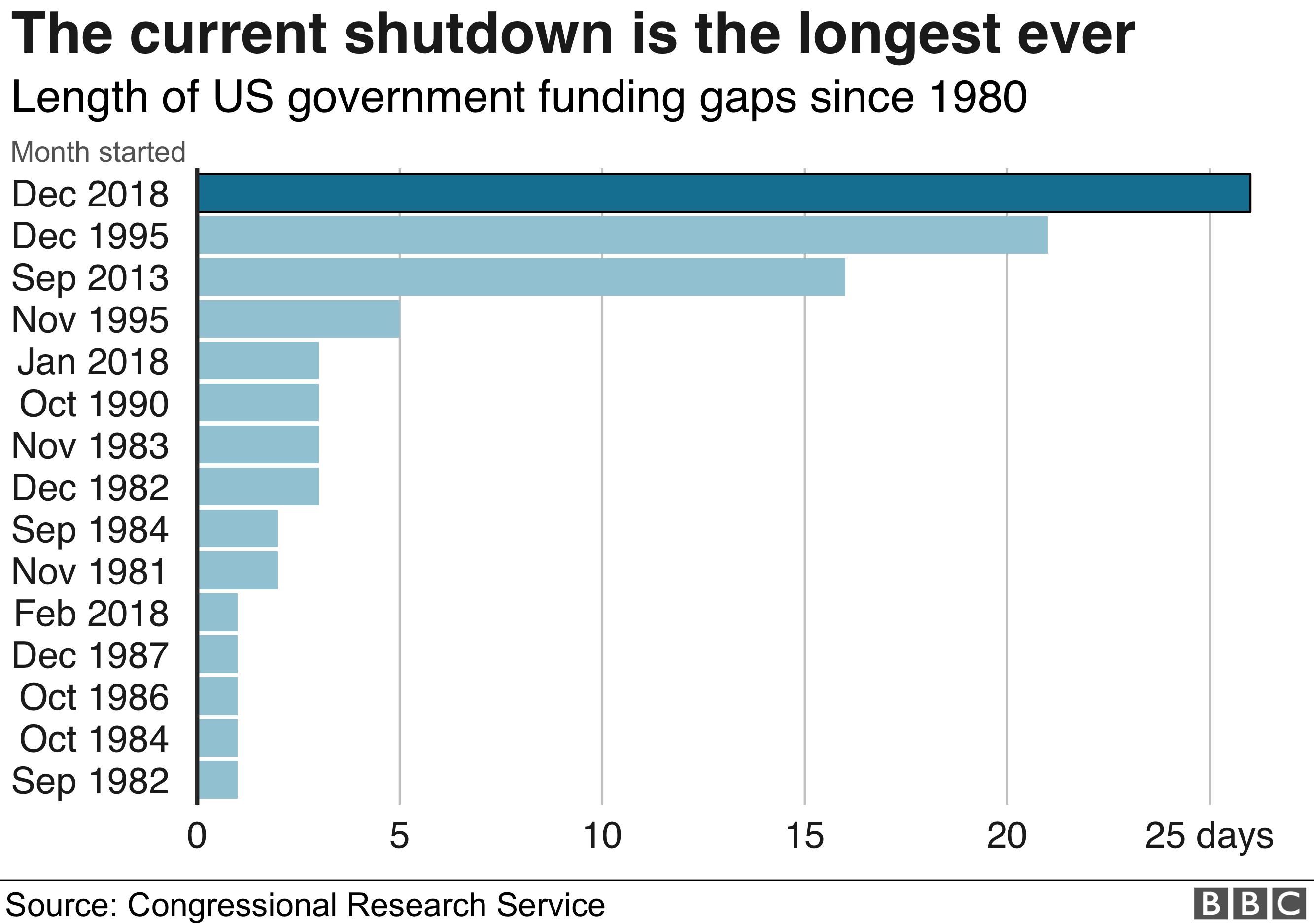 Graph of shutdown length