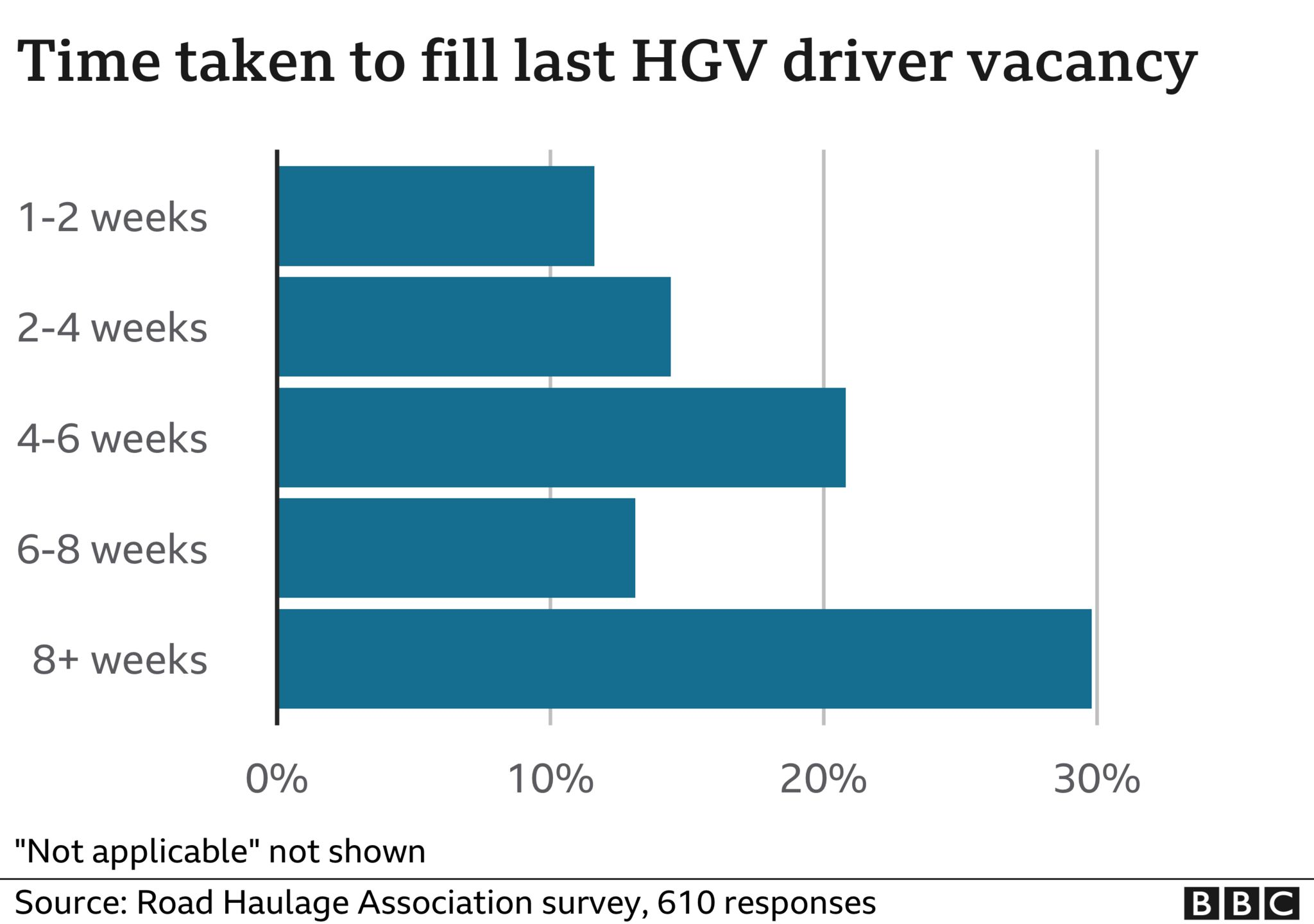 Survey findings showing time taken to fill HGV driver vacancies