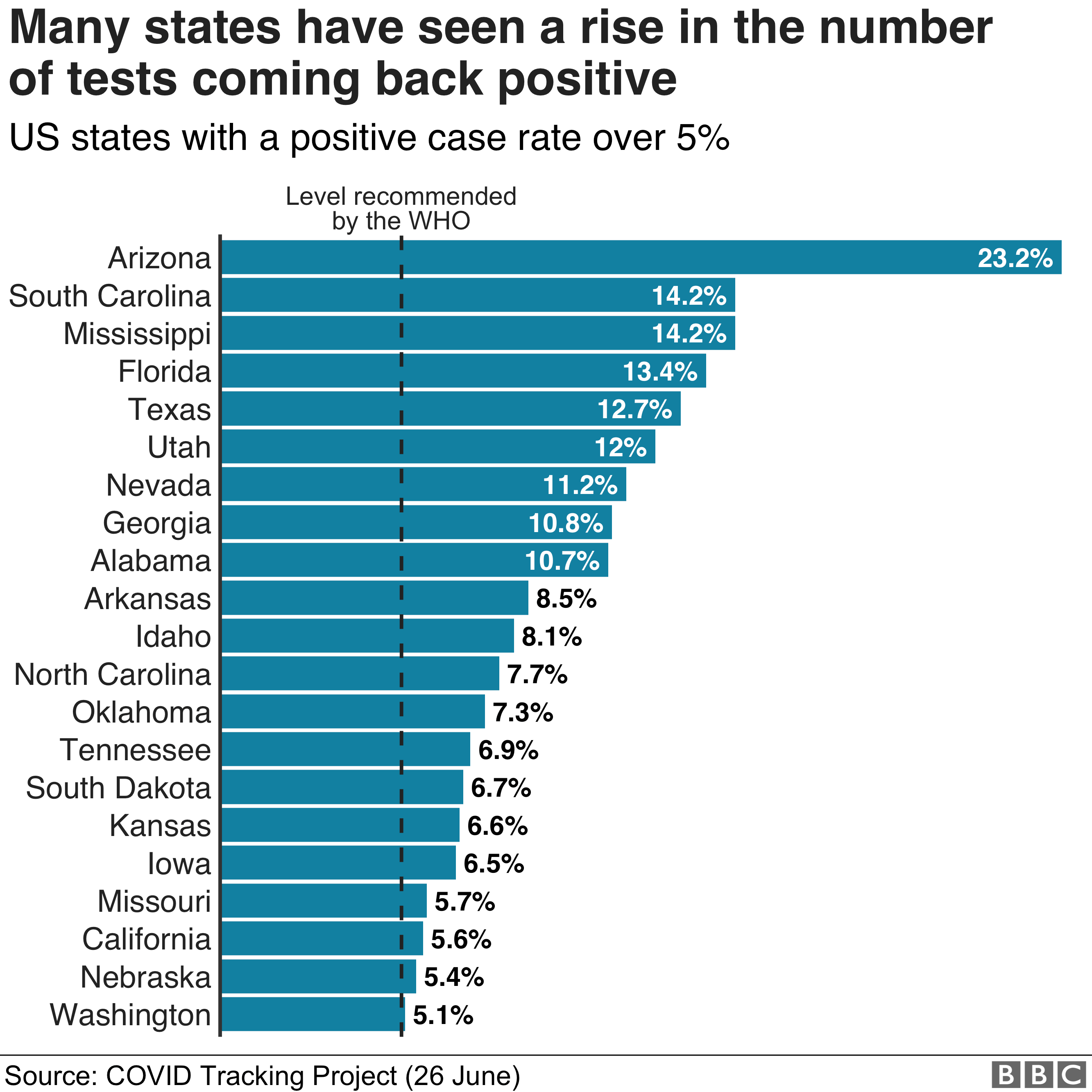 Chart showing the positive case rate for states that are over 5%