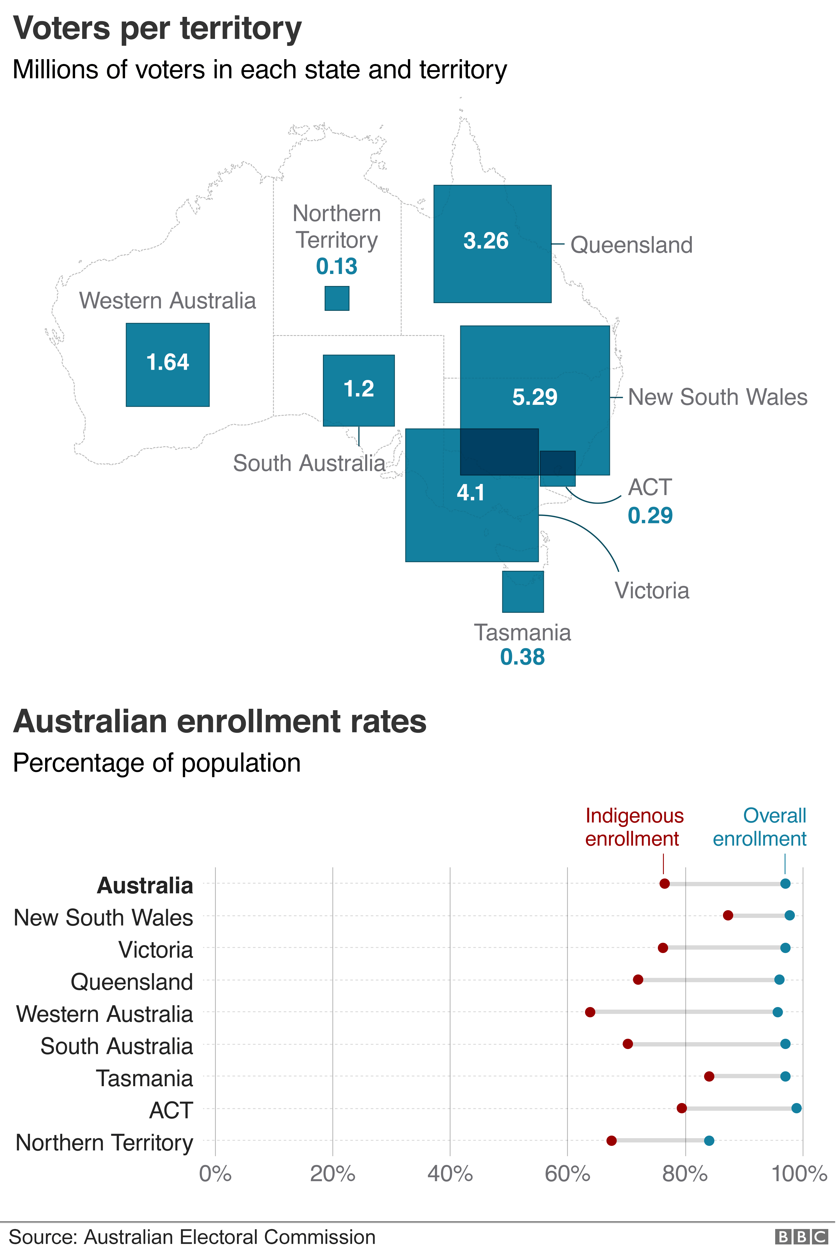 Graphic: Breakdown of voters per territory