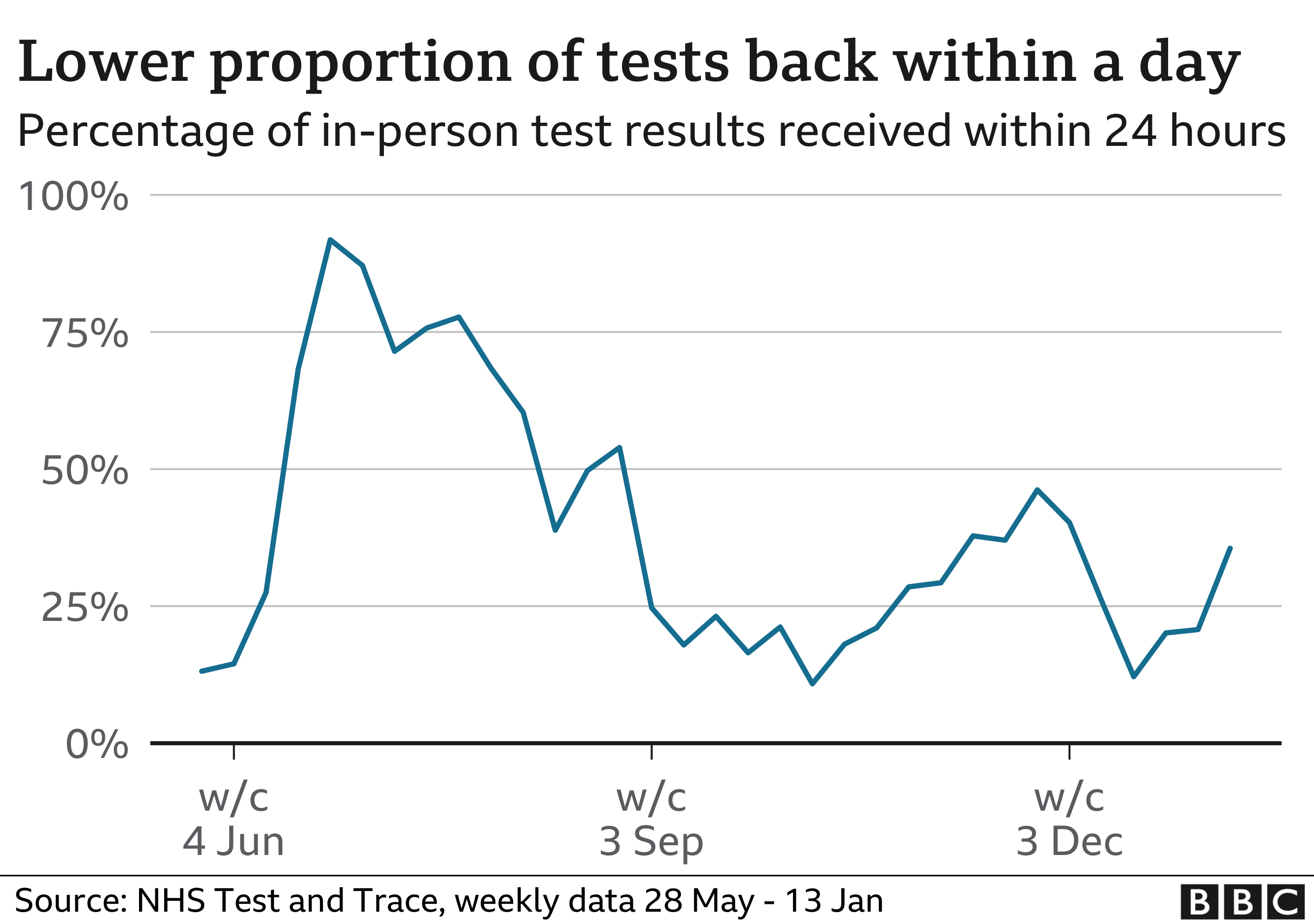 Lower proportion of tests back within a day