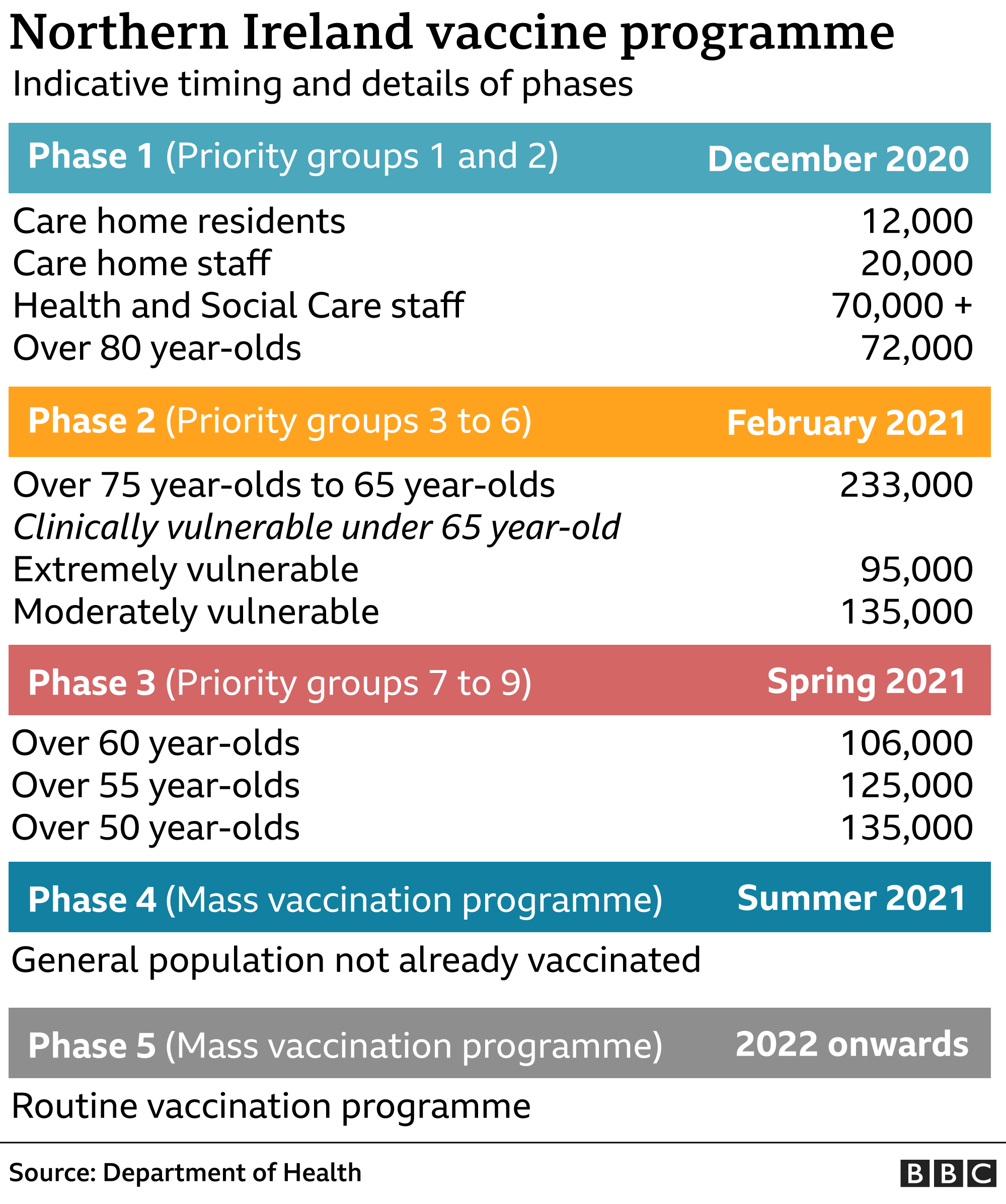 A graphic detailing the timeframe for Covid-19 vaccination for people in Northern Ireland