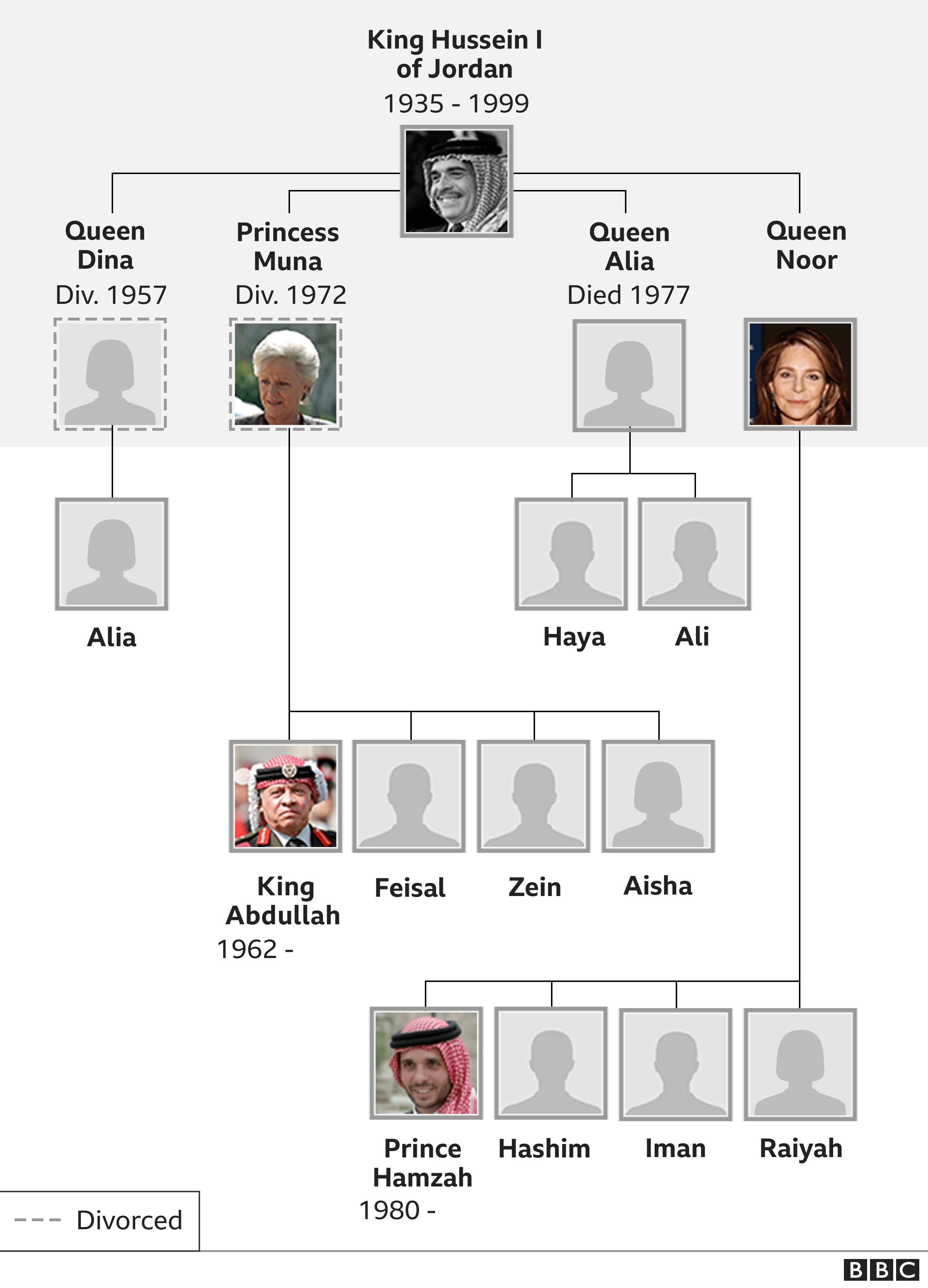 Family tree showing Jordan's royal family