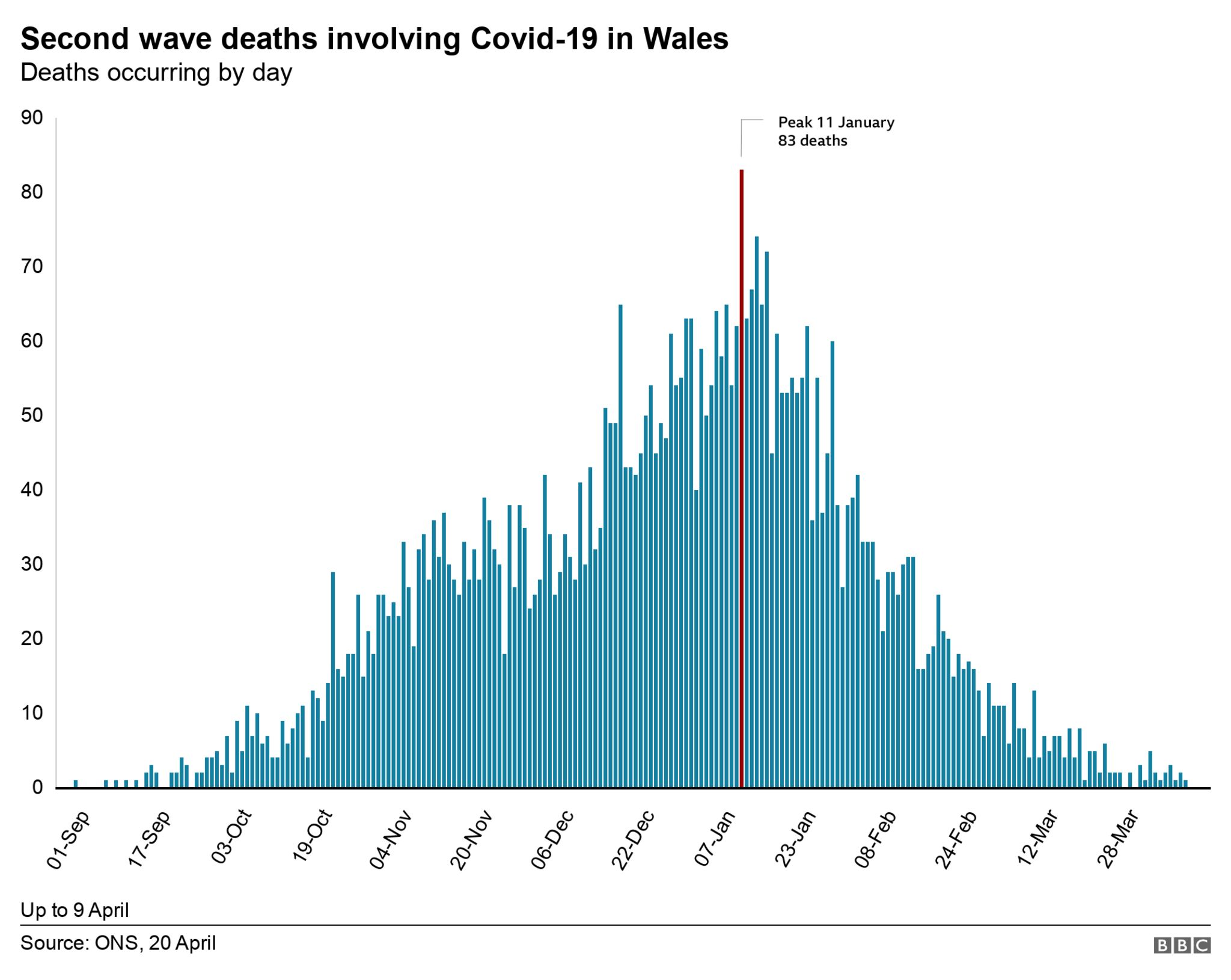 Deaths chart of second wave