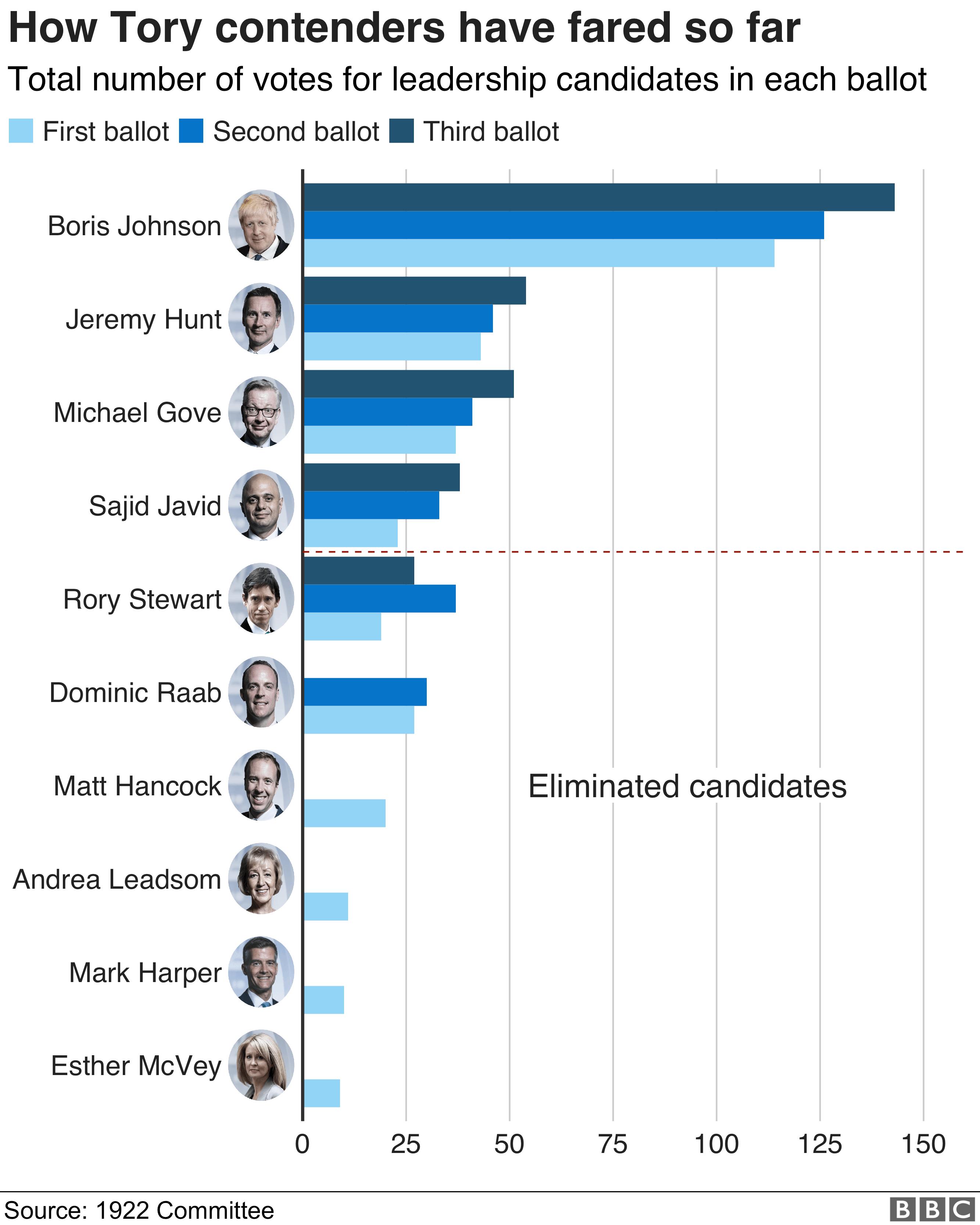 Tory leadership results