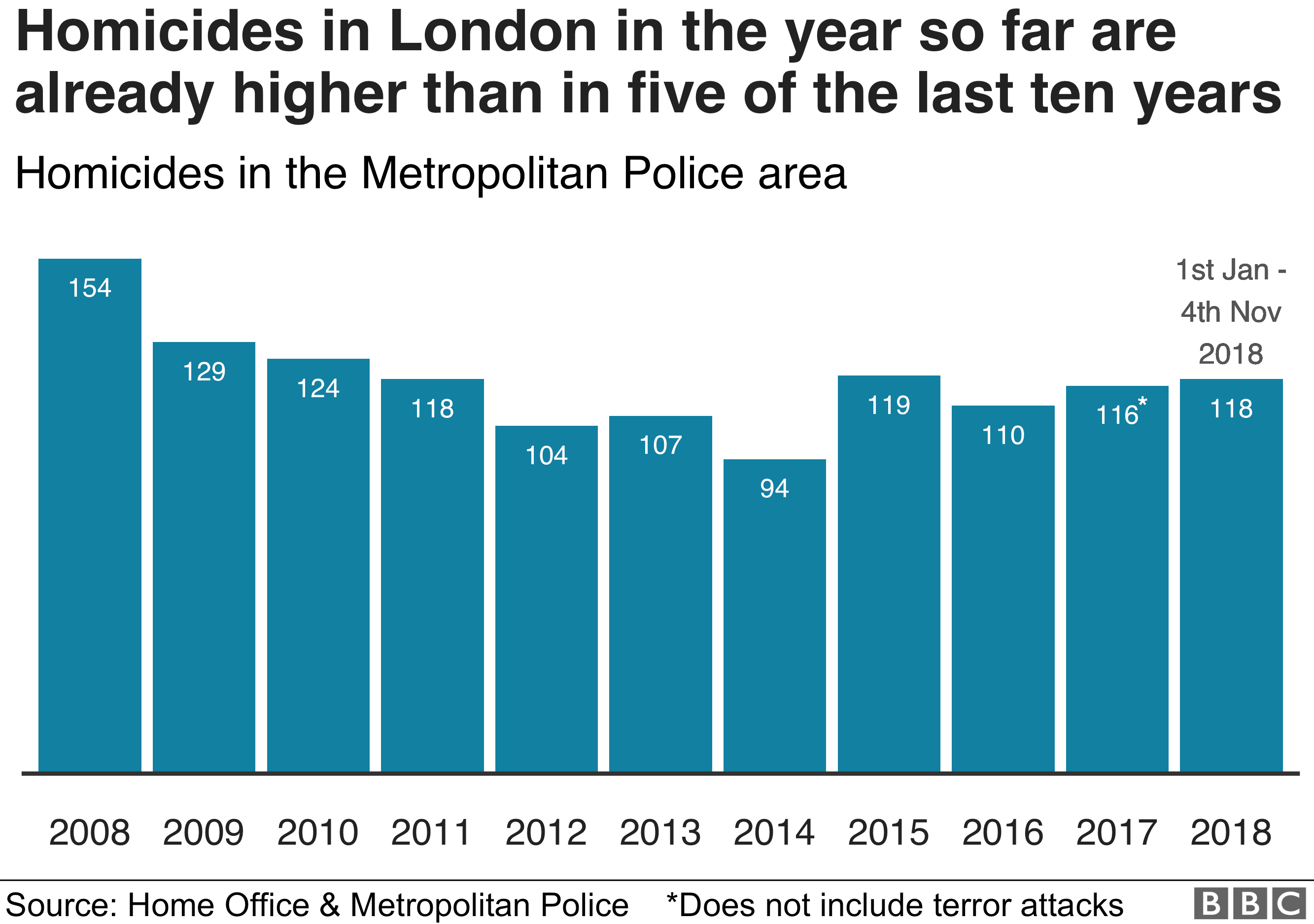Homicides in London in the year so far are already higher than in five of the last ten years.