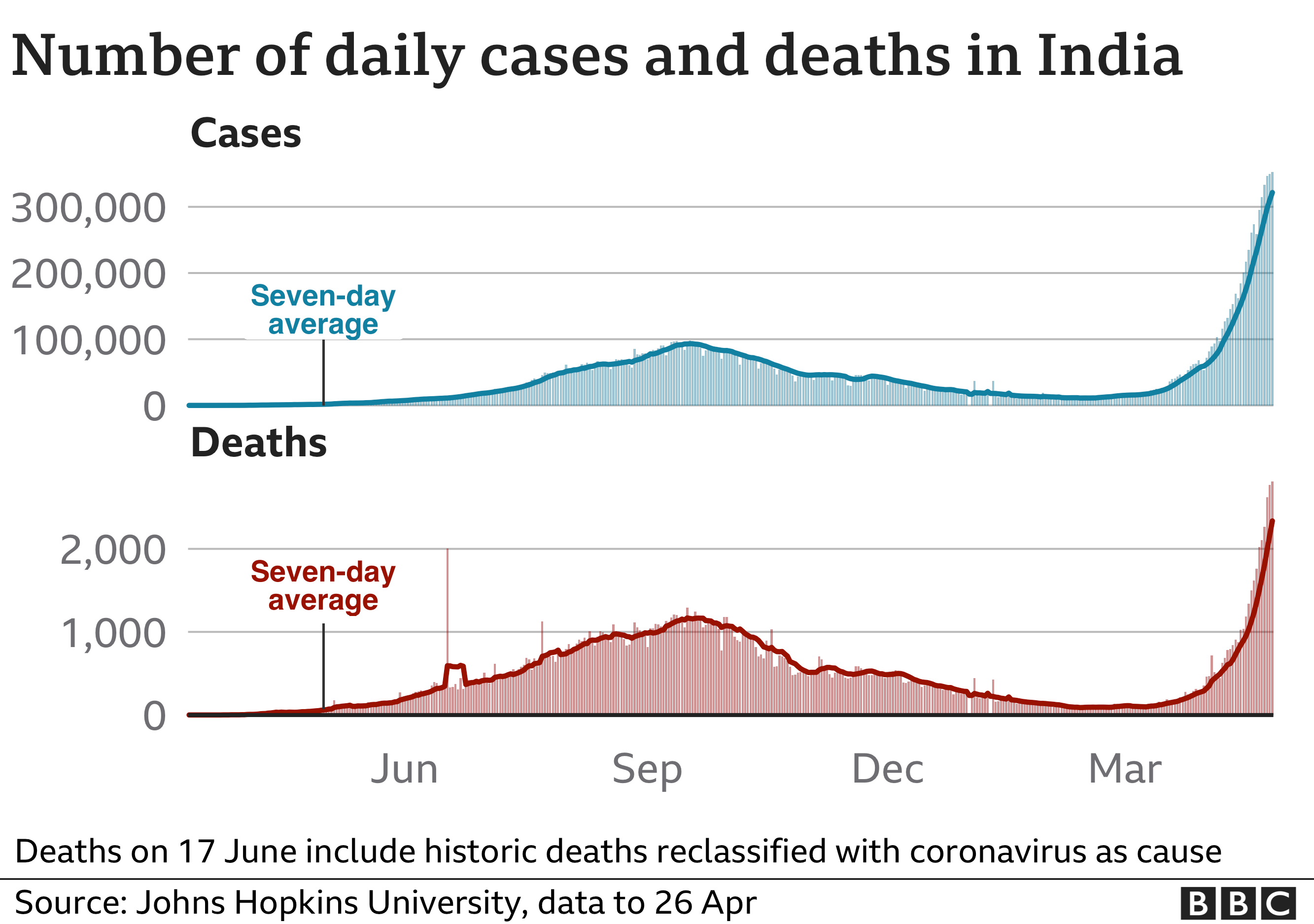 Chart showing rising cases and deaths in India. Updated 26 April.