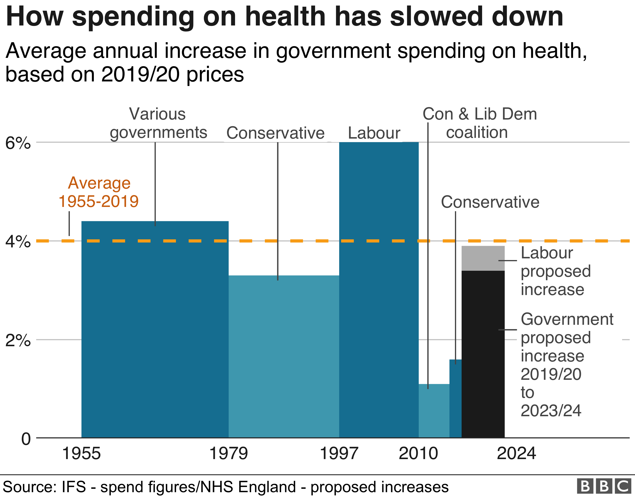Chart showing how spending on health has slowed down
