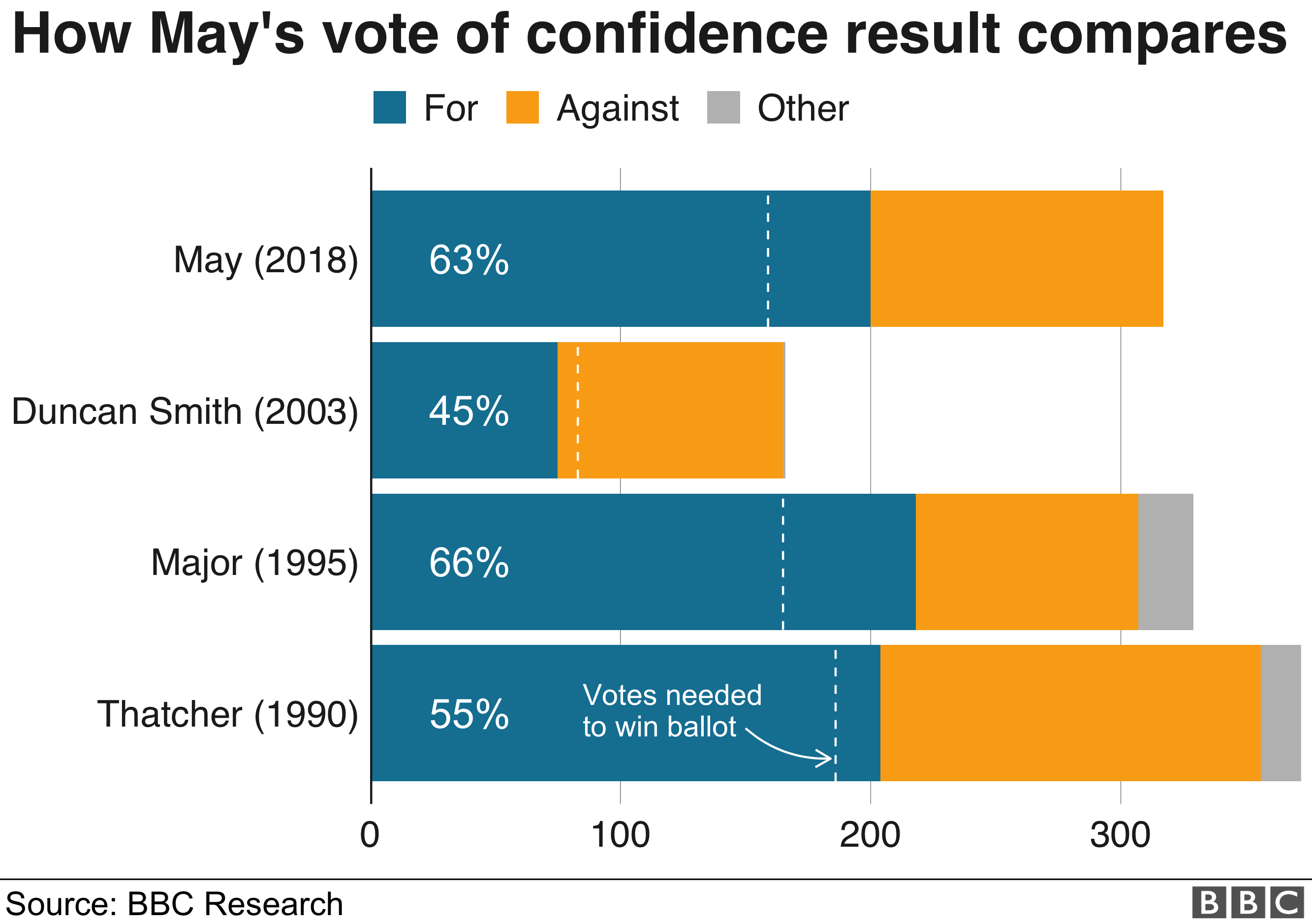 chart showing how may's confidence vote compares