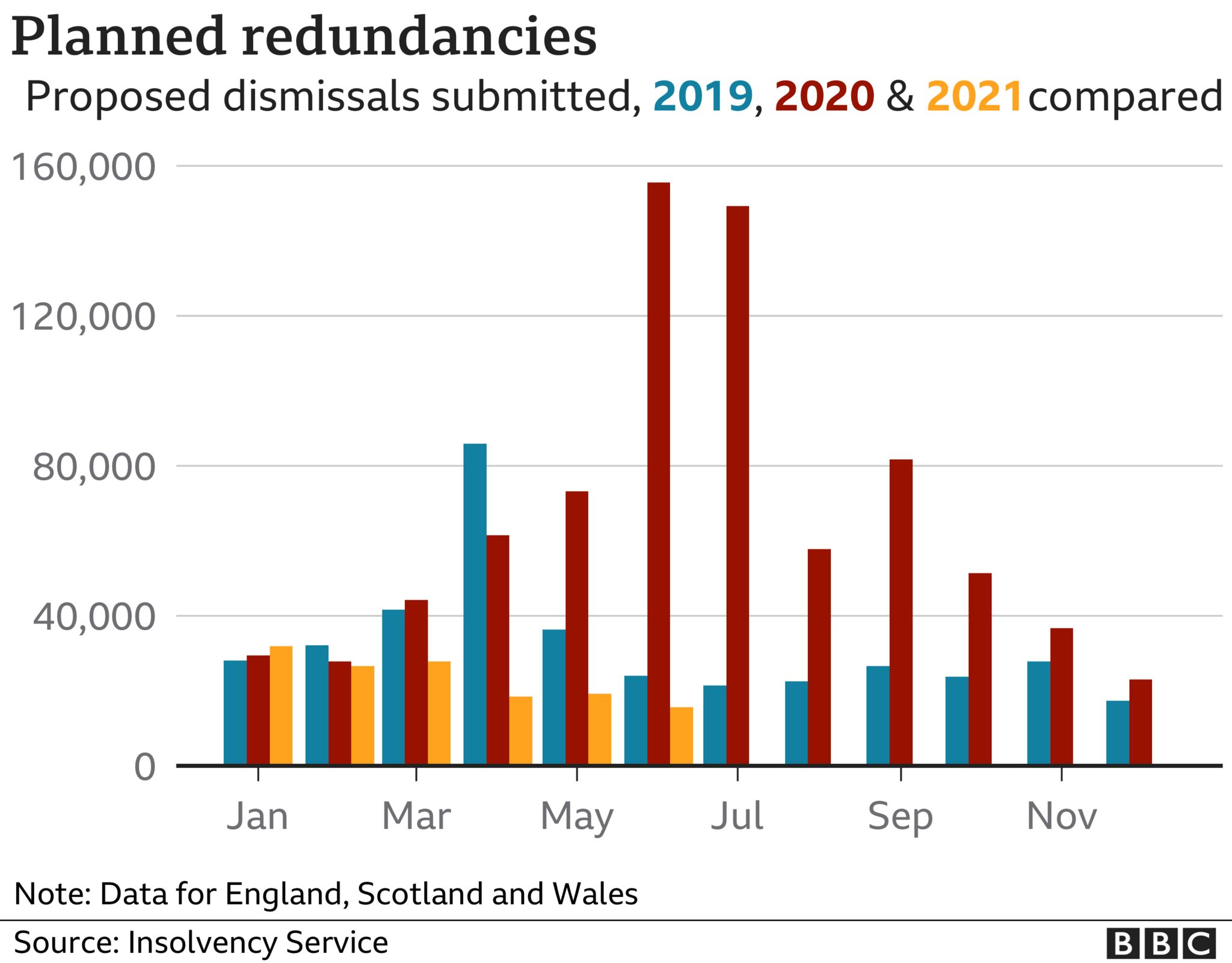 Graph of planned redundancies notified, 2019, 2020 and 2021