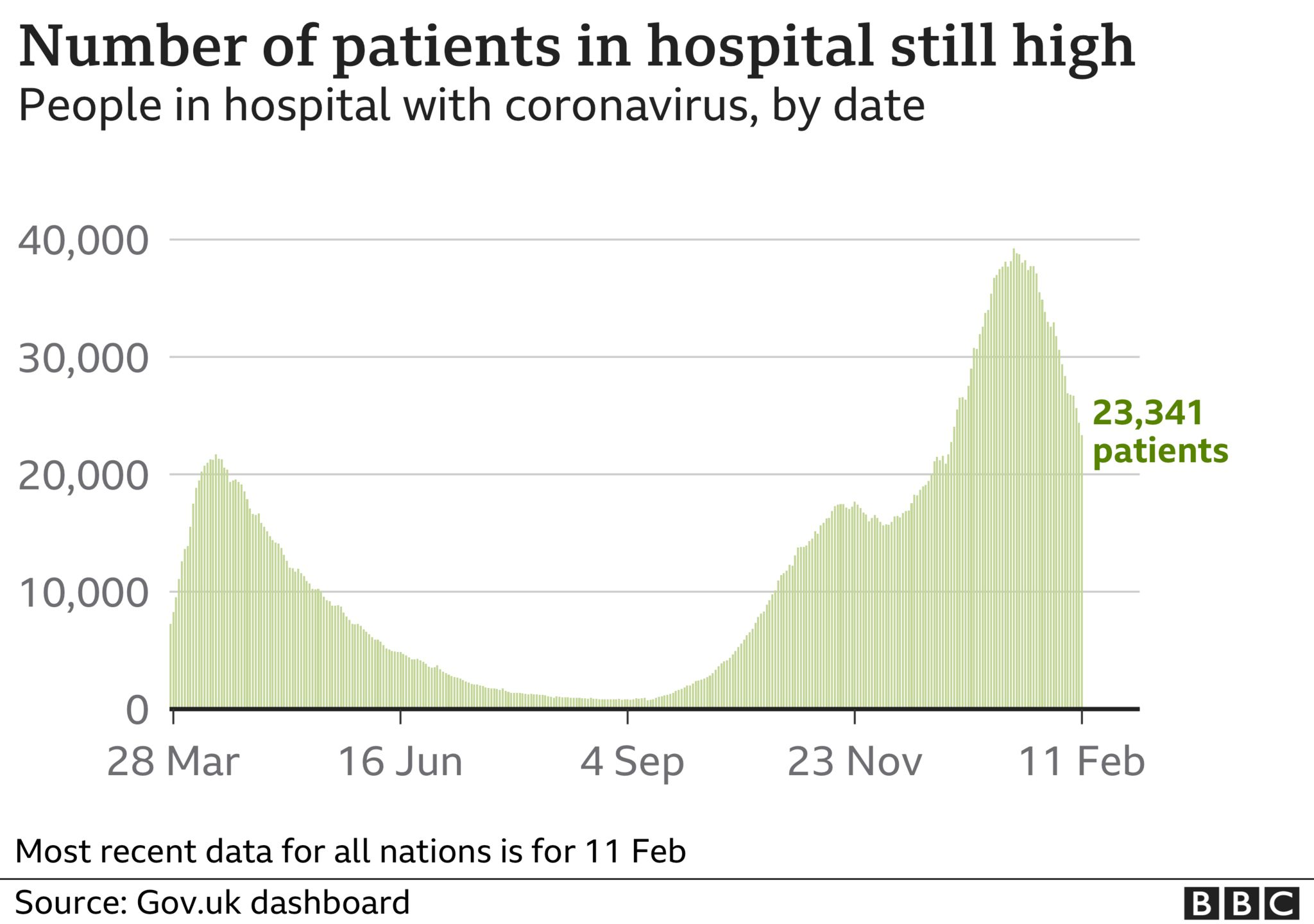 Graph showing number of people in hospital in UK with Covid