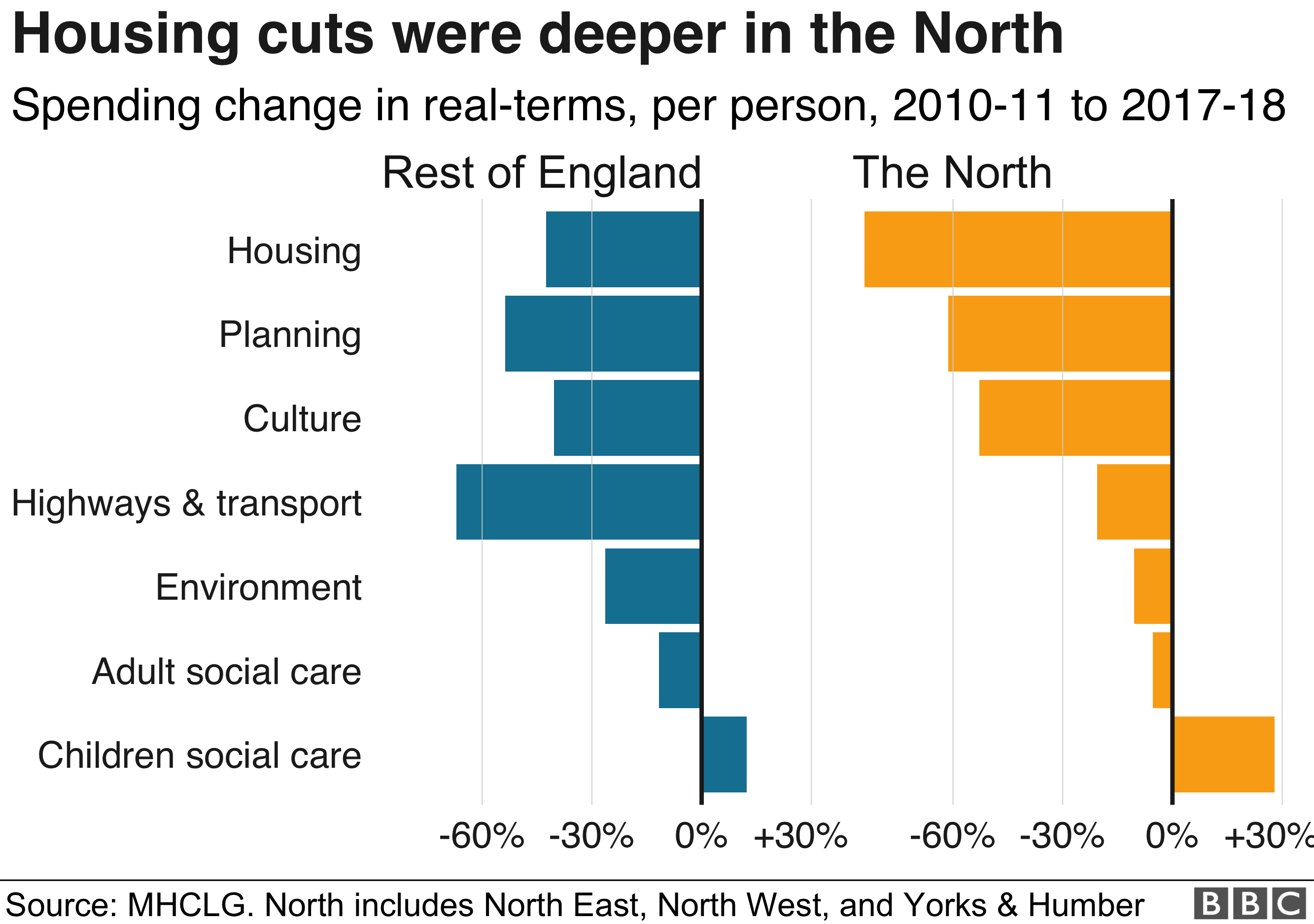 Chart showing housing spend changes in the north