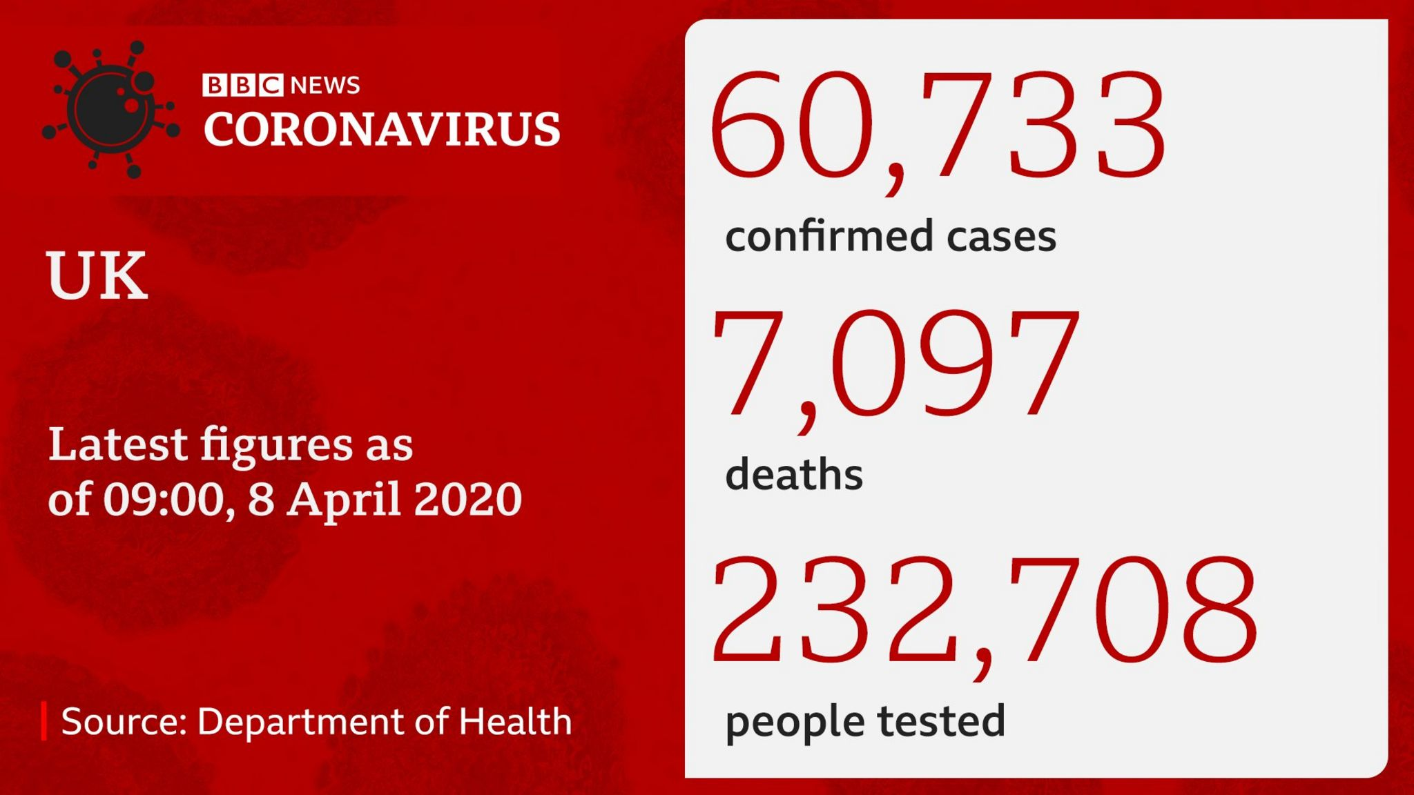 Datapic of coronavirus numbers