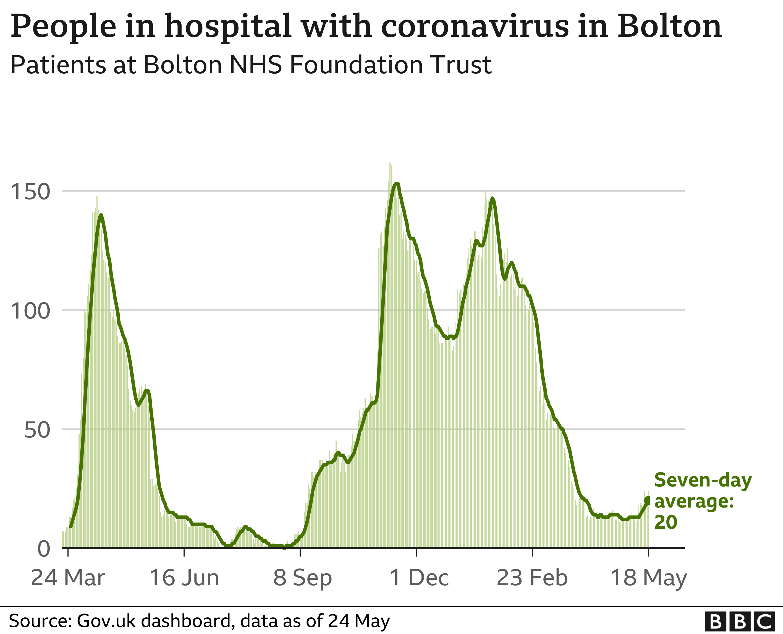 Bolton hospitalisations