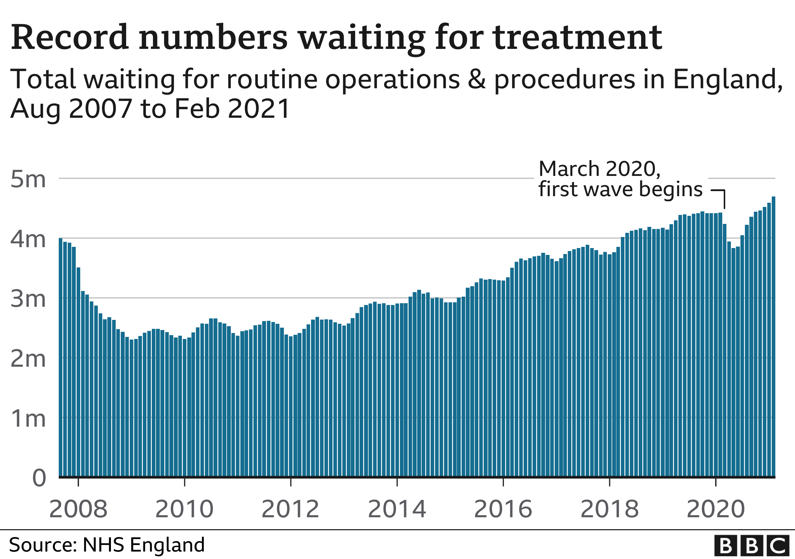 Chart of total numbers waiting, 2007 - 2021
