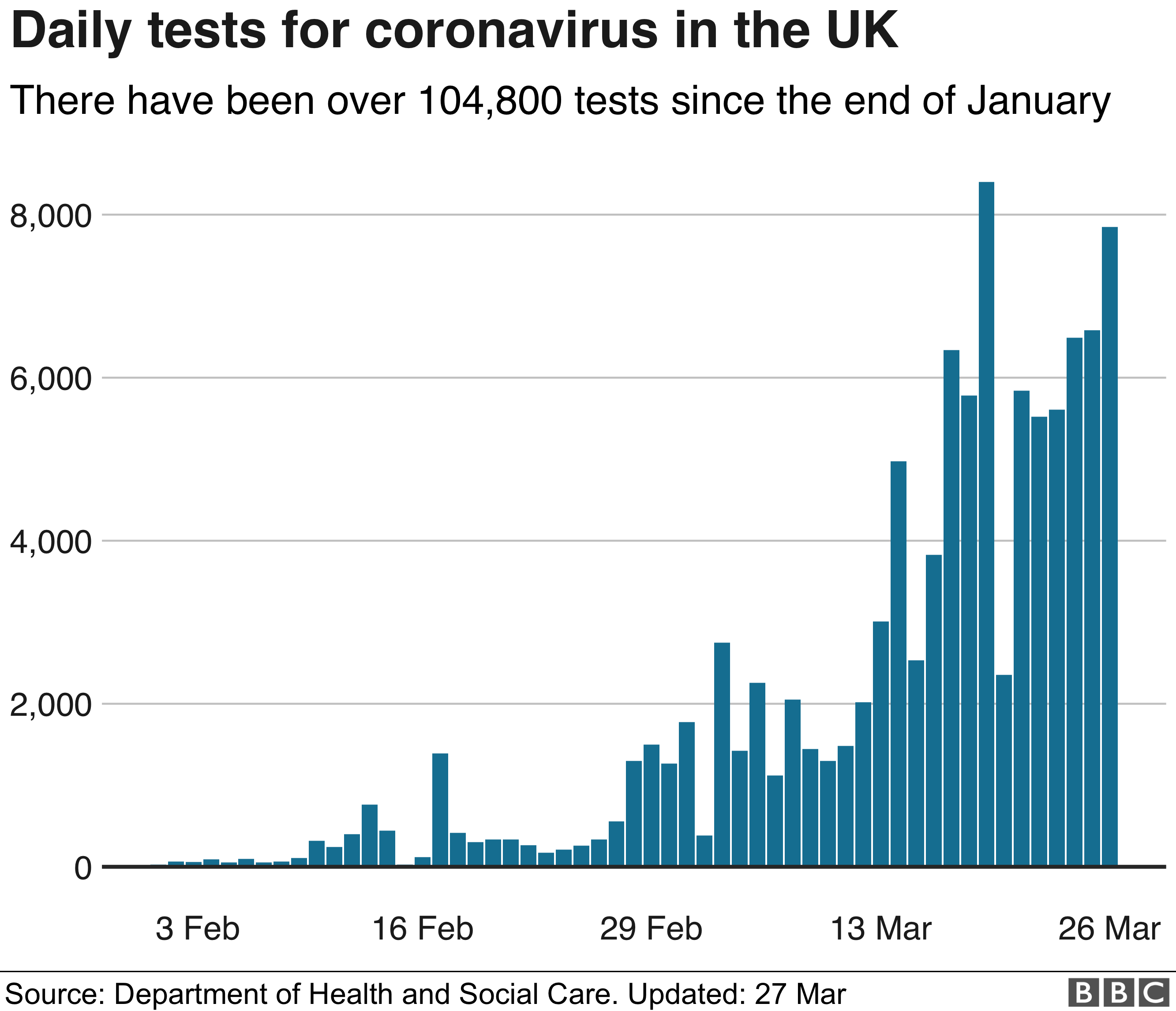 Daily tests for coronavirus in the UK - a bar chart