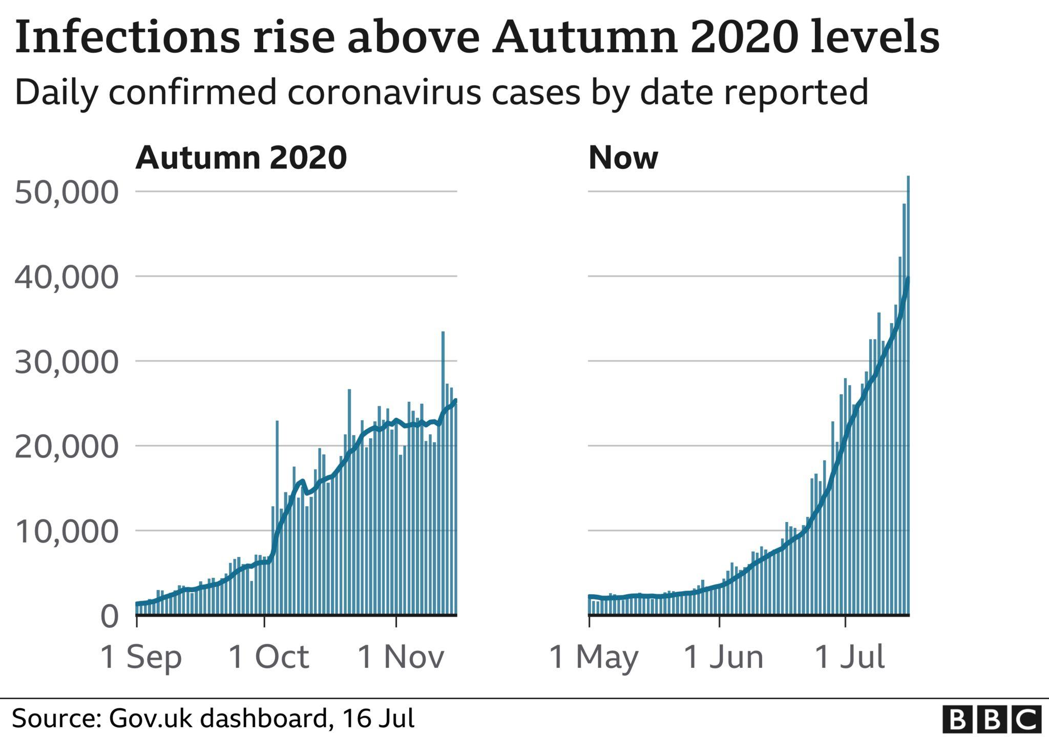 Number of coronavirus cases compared to autumn 2020