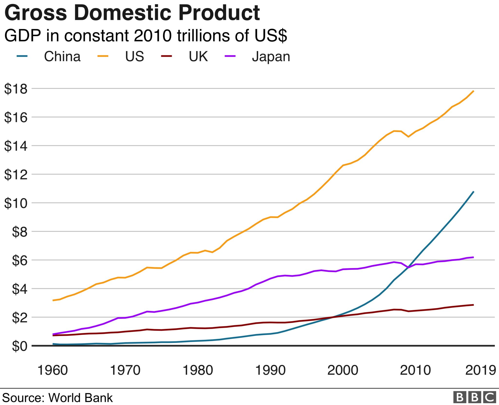Chart showing gross domestic product of US, China, Japan and the UK